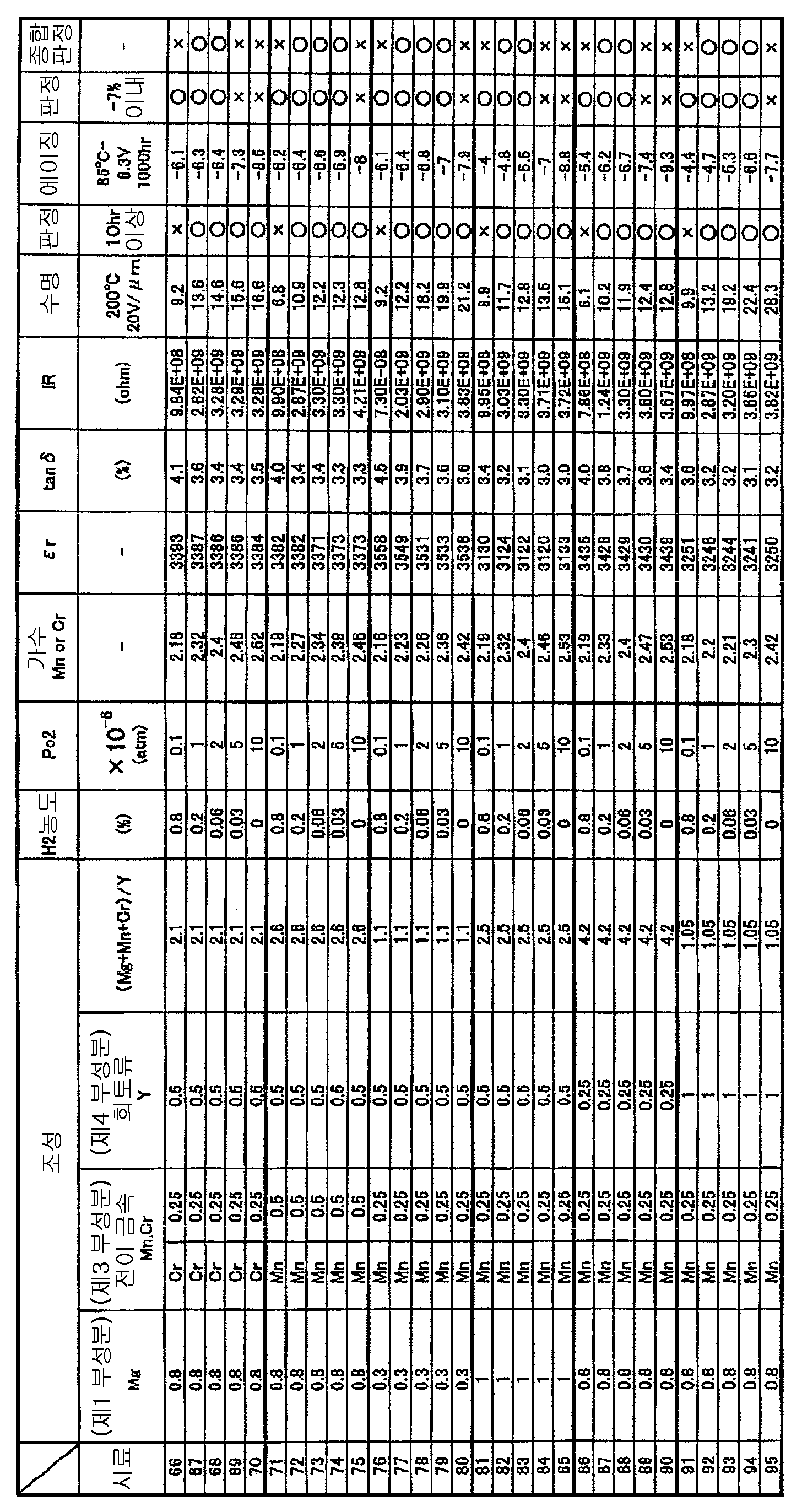 Figure 112008003307892-pct00005