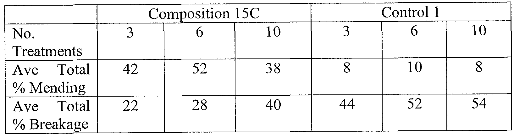 WO2012054243A2 - Hair-mending compositions and associated