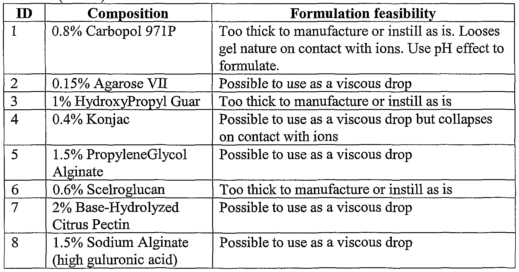 WO2003072081A1 - Ophthalmic formulation with gum system