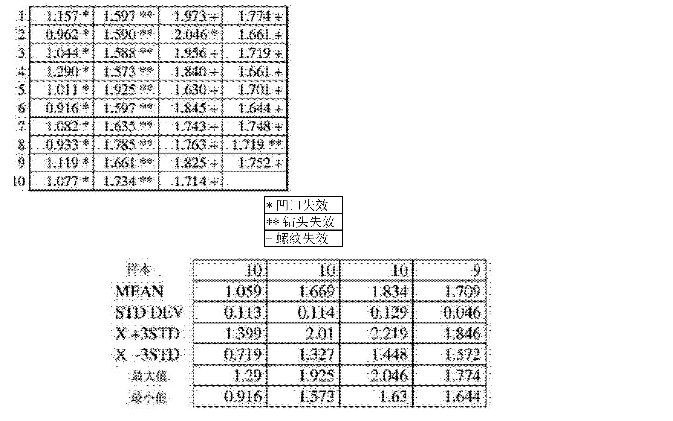 Figure CN103282162AD00101