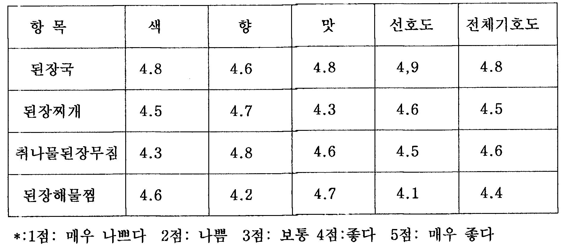 Figure 112007508944595-pat00004