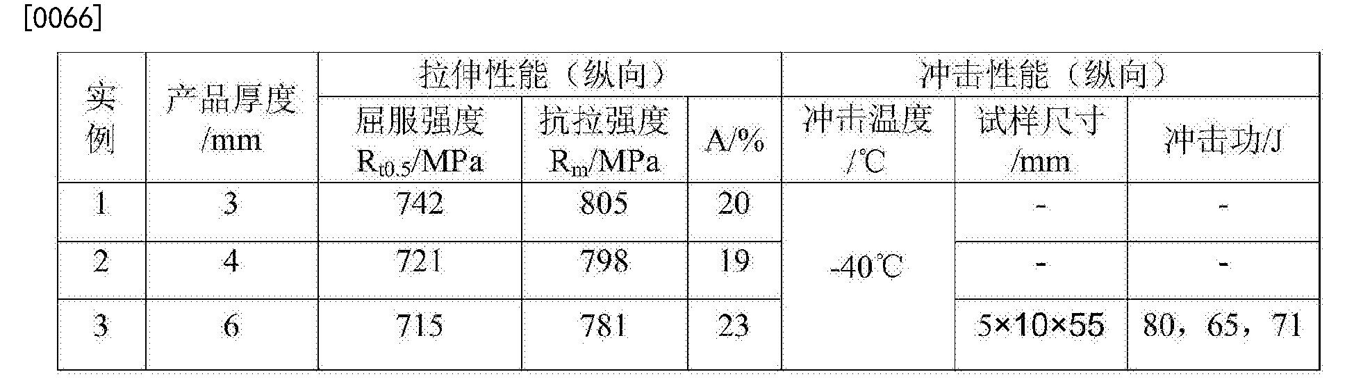 Figure CN106834948AD00064