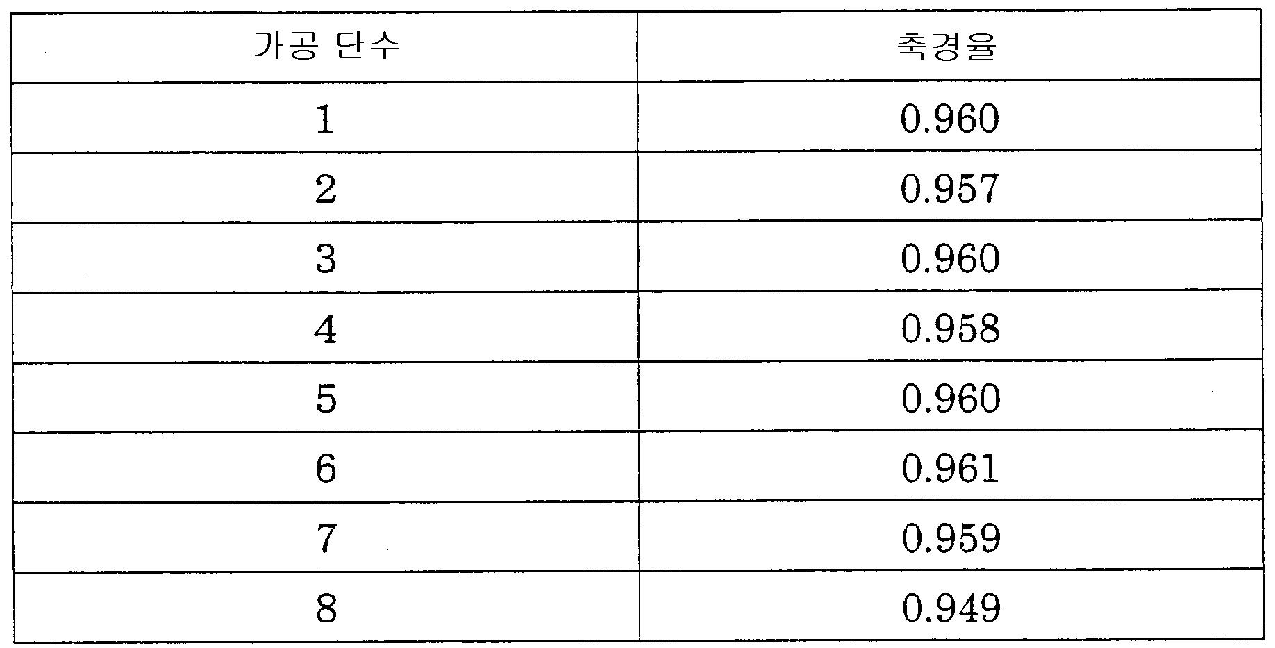 Figure 112008009388998-pct00002