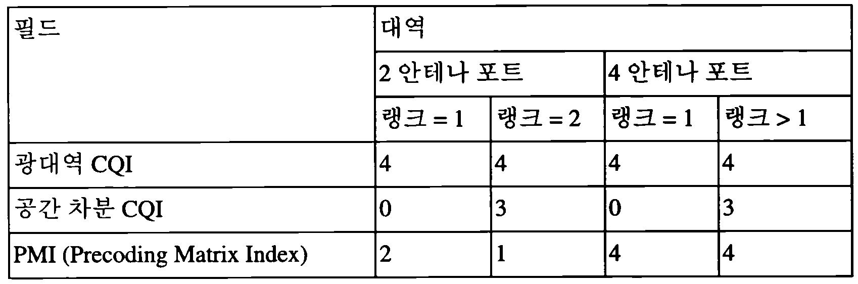 Figure 112012071617009-pct00015