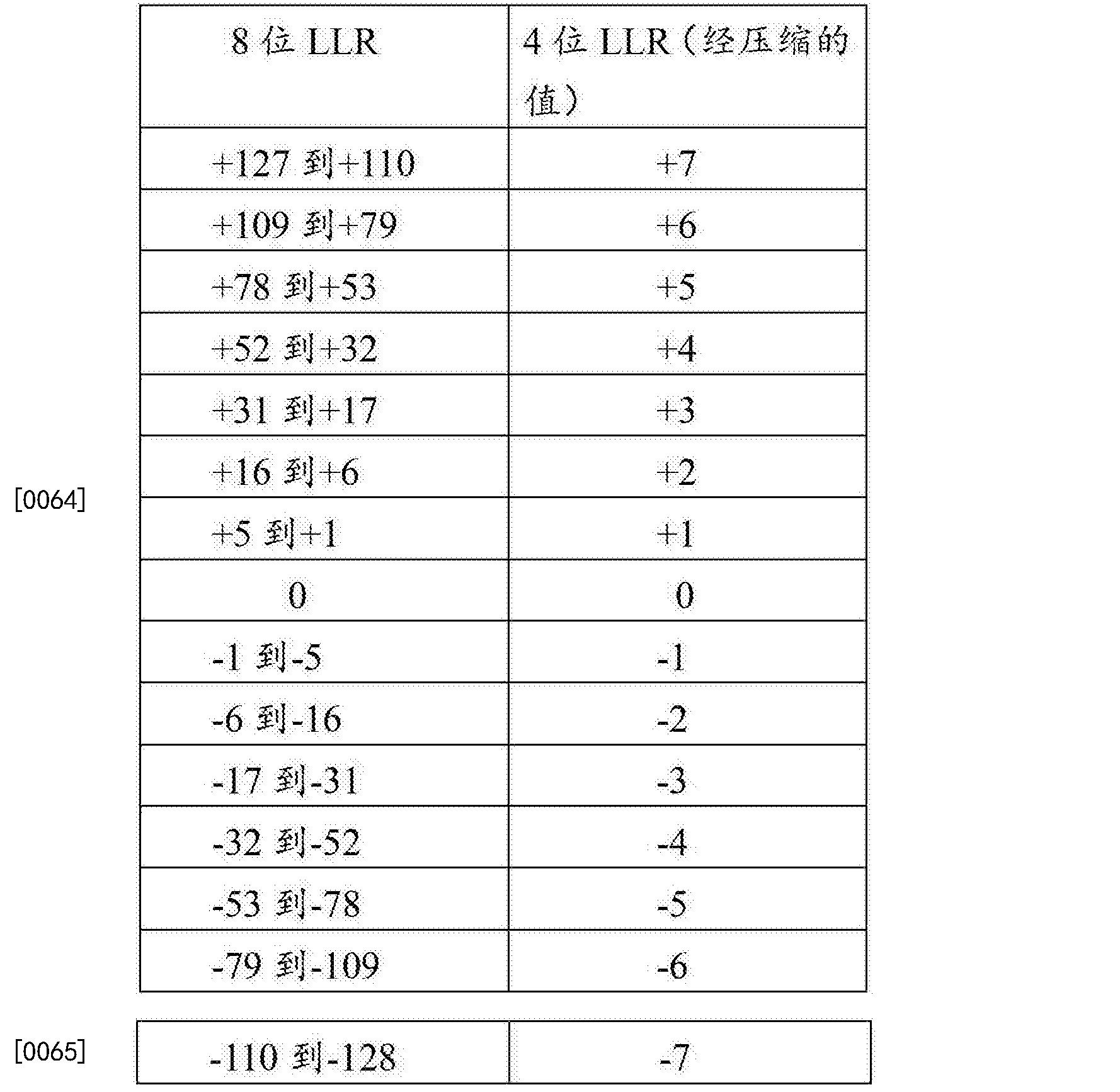Figure CN103684680BD00111