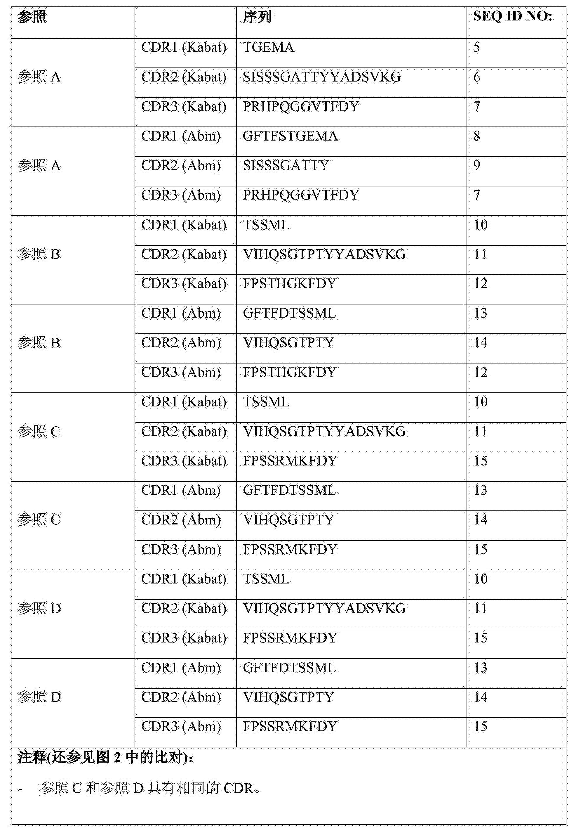 Figure CN108290943AD00071
