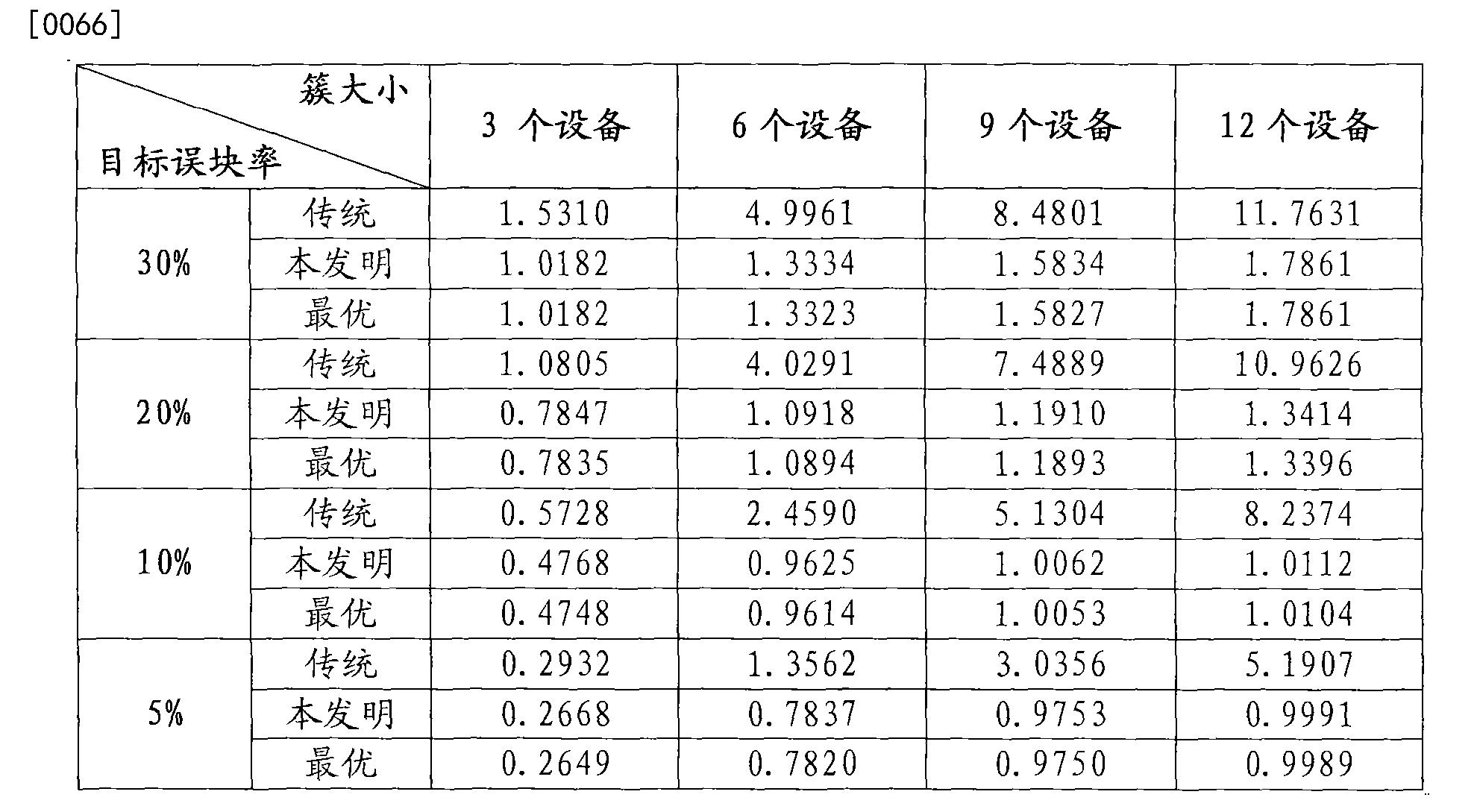 Figure CN102340829BD00081