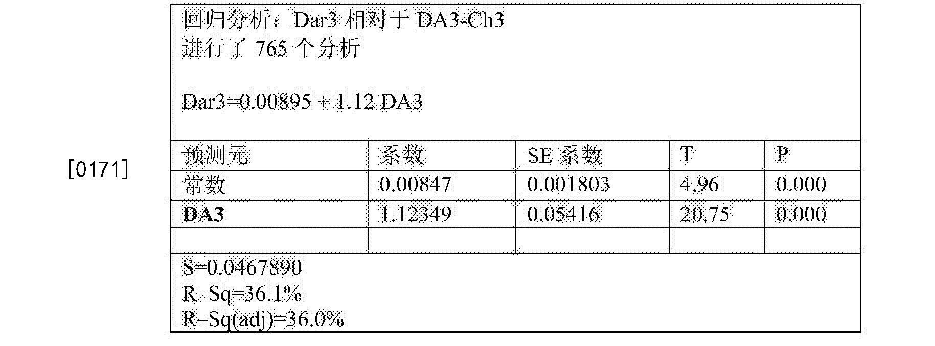 Figure CN105283765BD00303