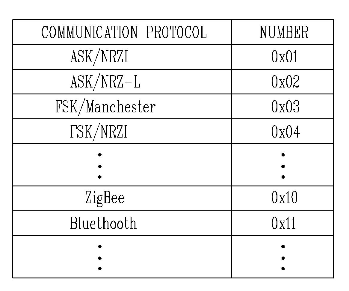 Figure PCTKR2014005269-appb-T000001