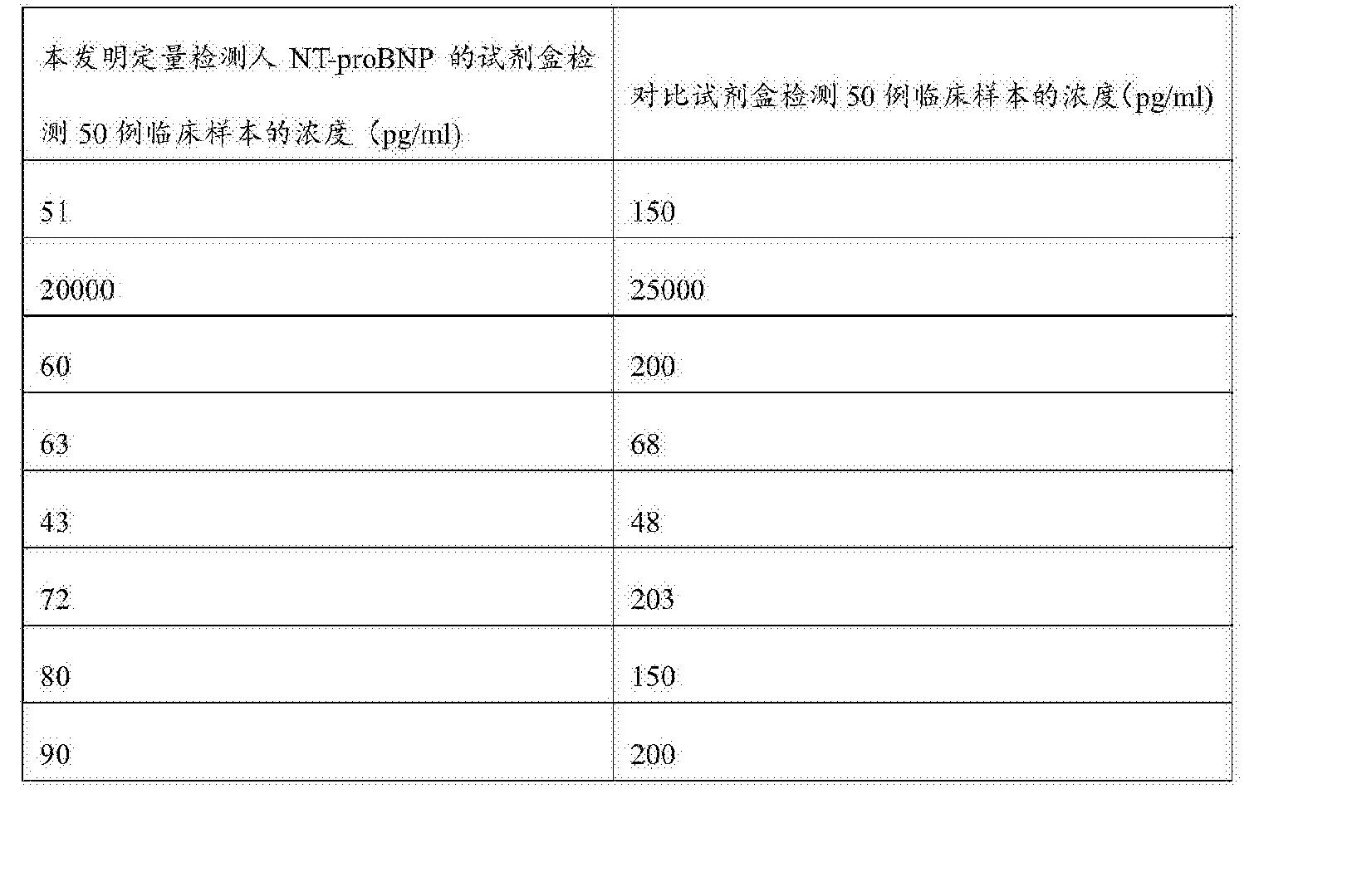 Figure CN107478848AD00171