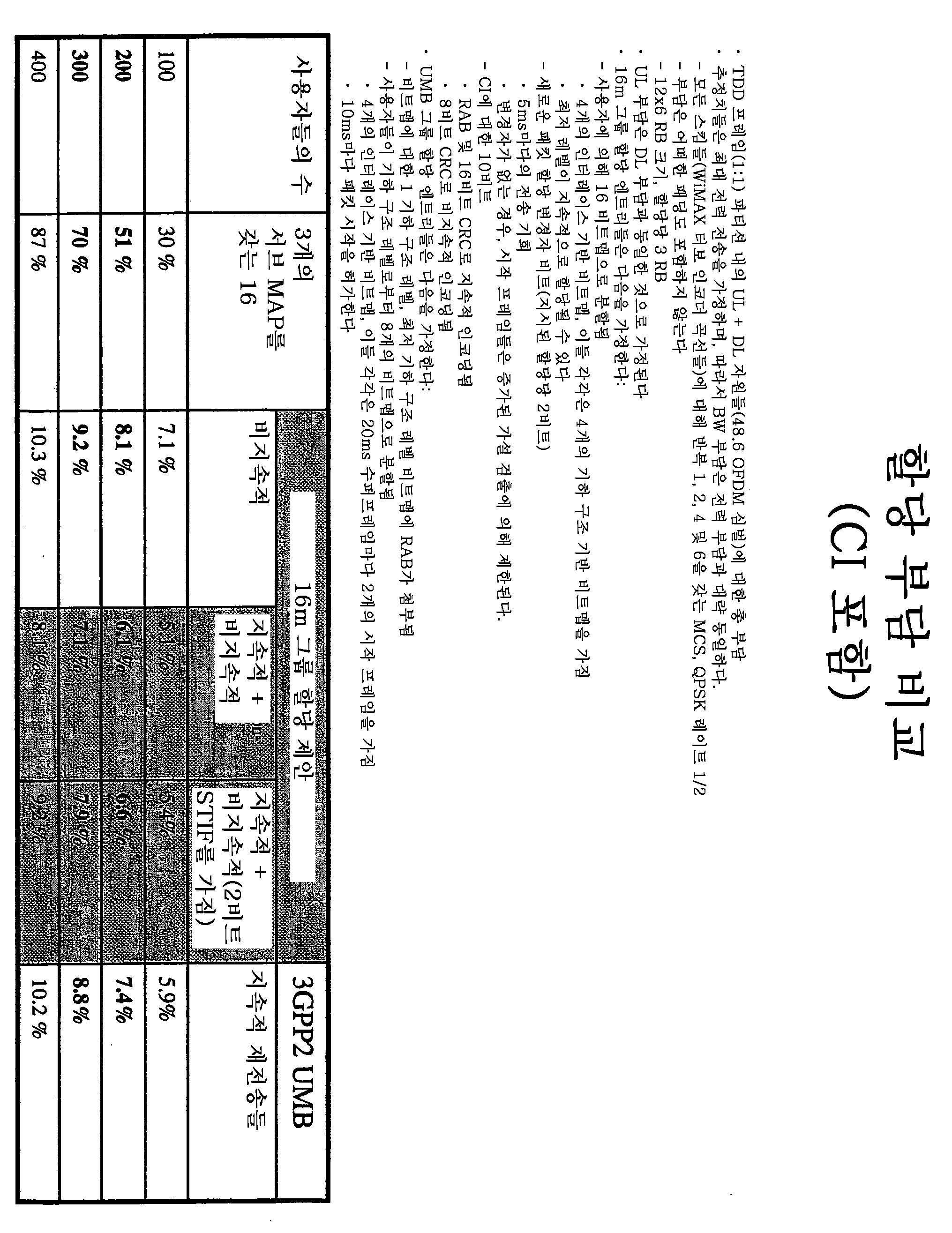 Figure 112016018236900-pat00077