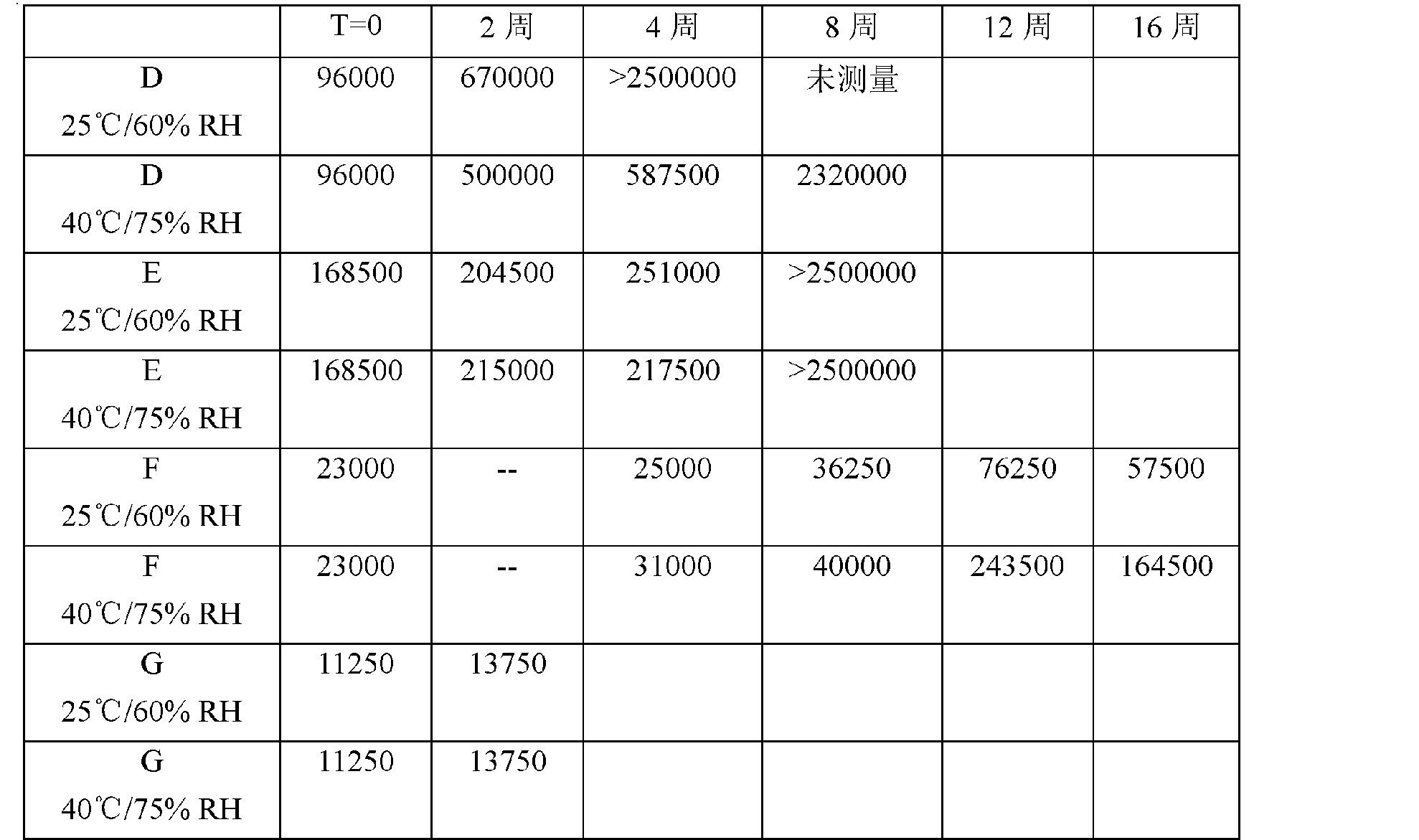 Figure CN102670567AD00541