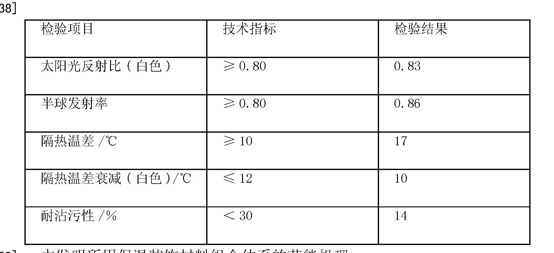 Figure CN102518220AD00091