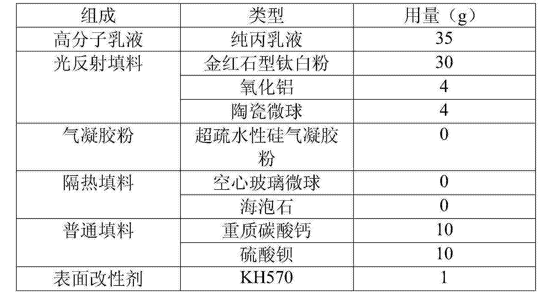 Figure CN106700789AD00131