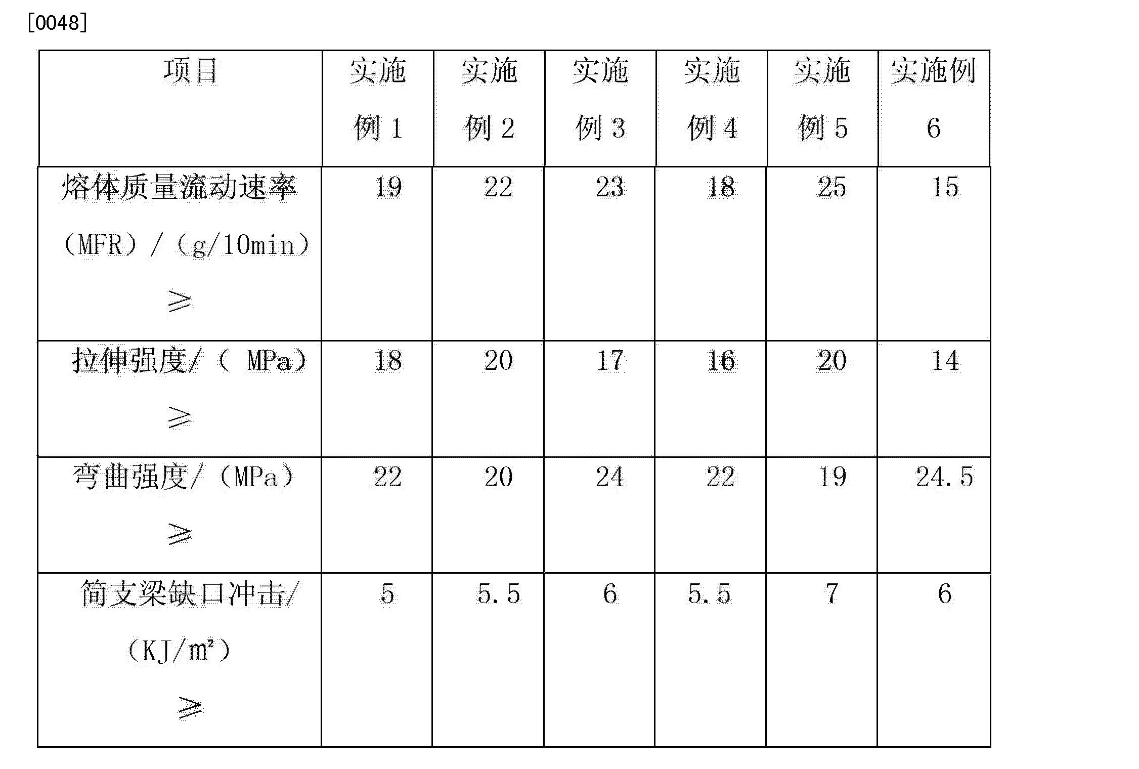 Figure CN102863692AD00061