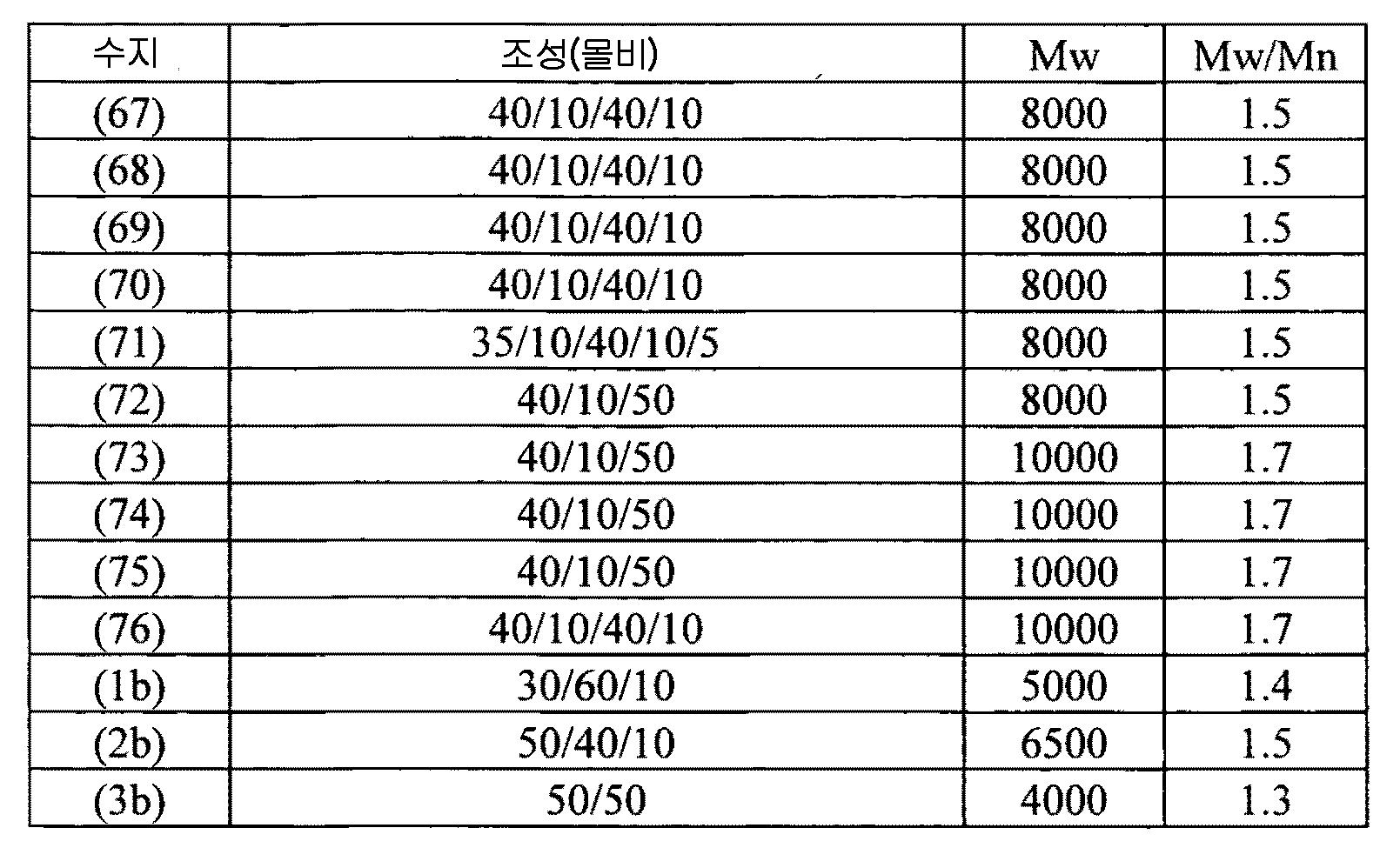 Figure 112011039817284-pct00108