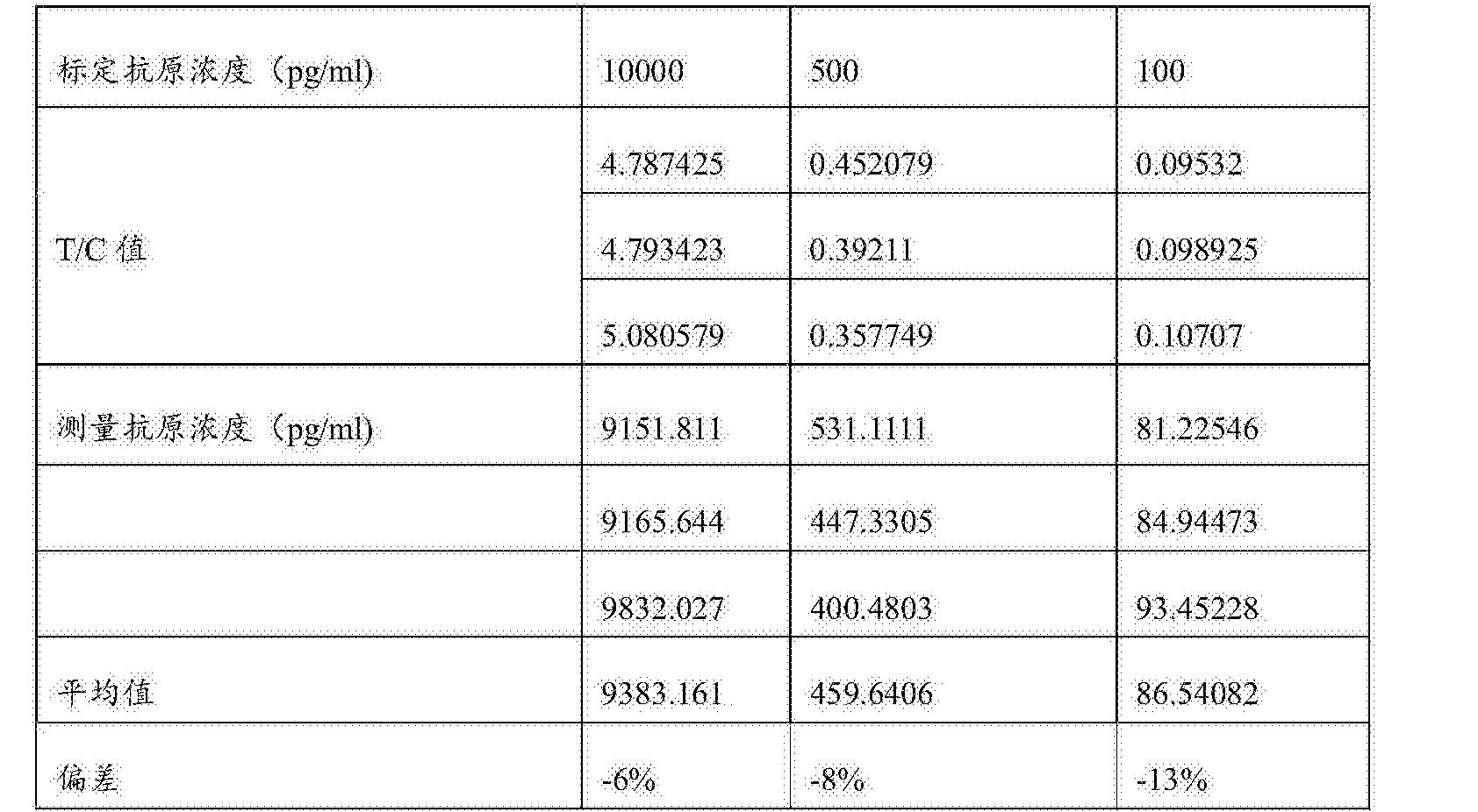 Figure CN107478848AD00131