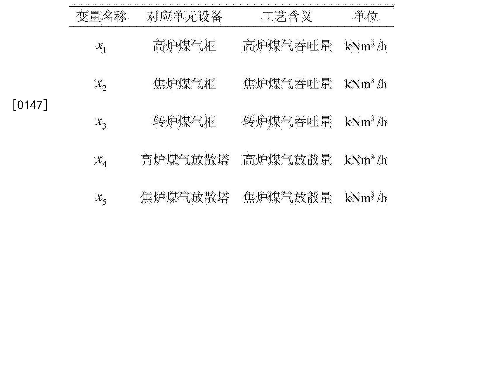 Figure CN104268789BD00162