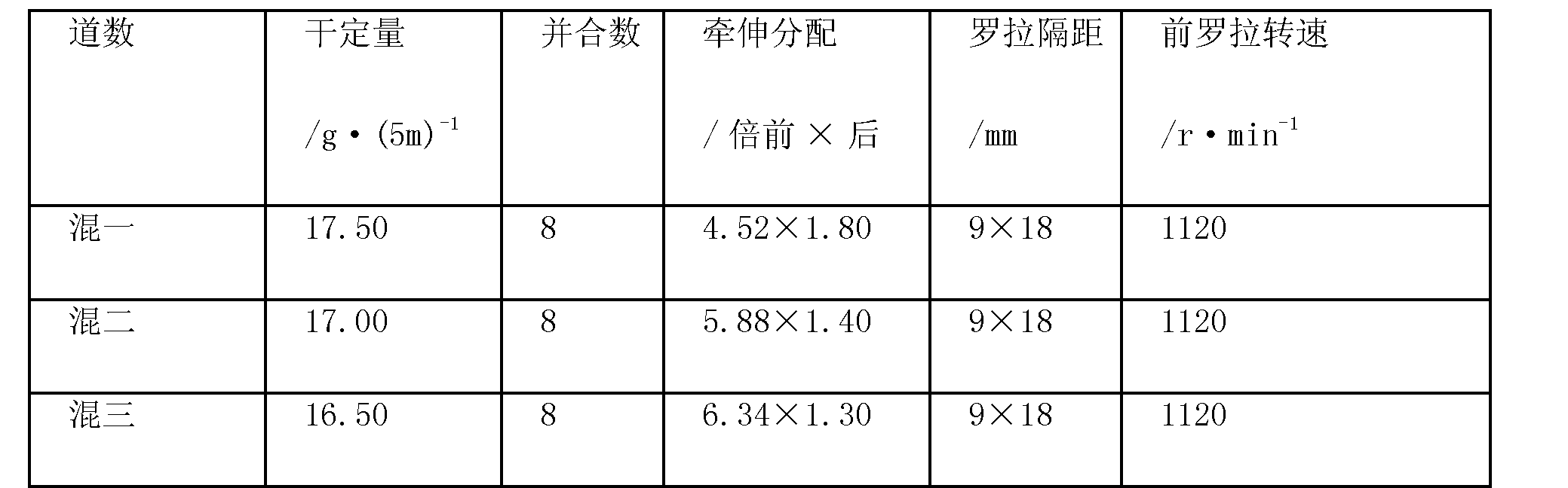 Figure CN101736467BD00061
