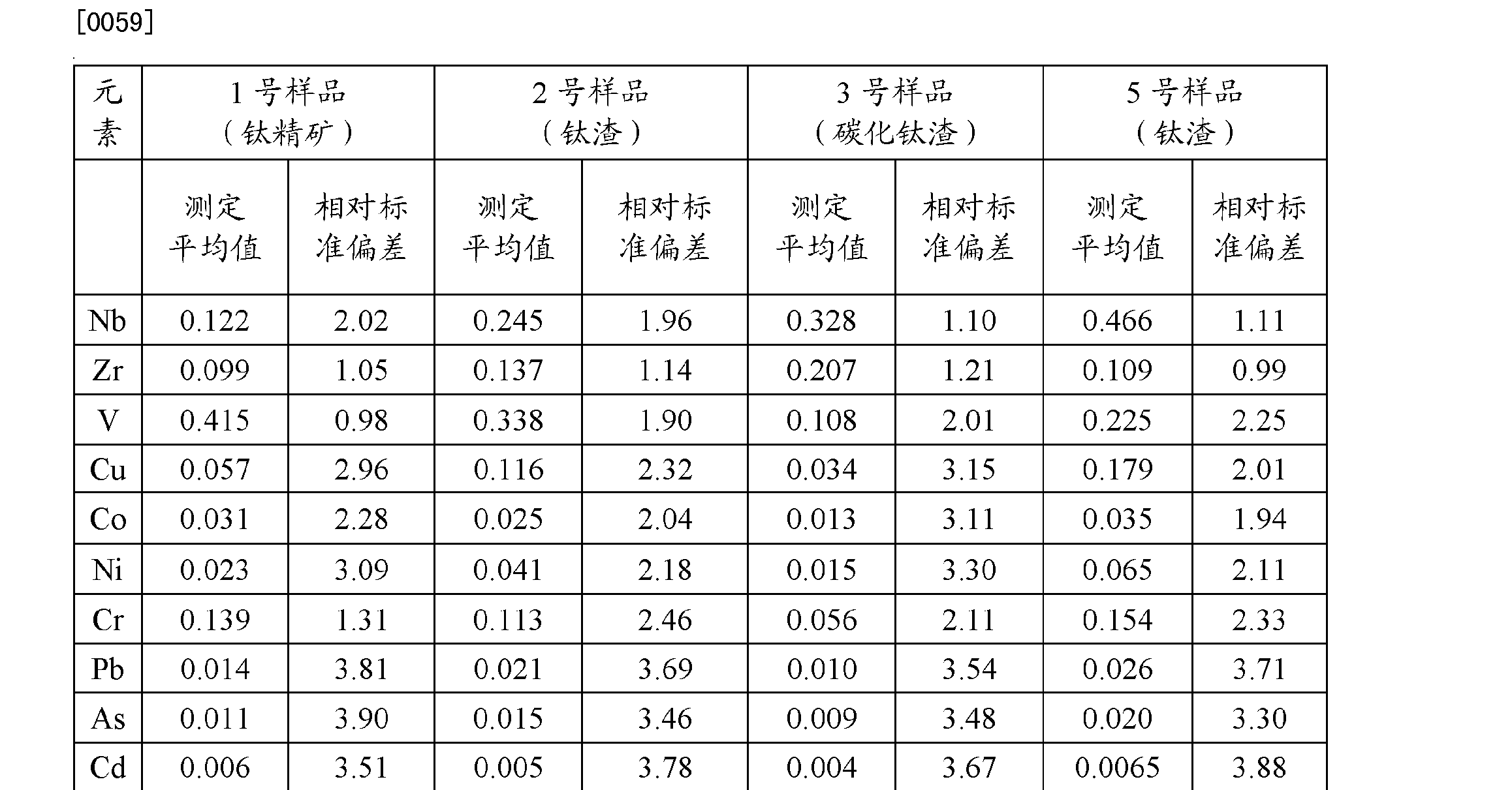 Figure CN102589963BD00091