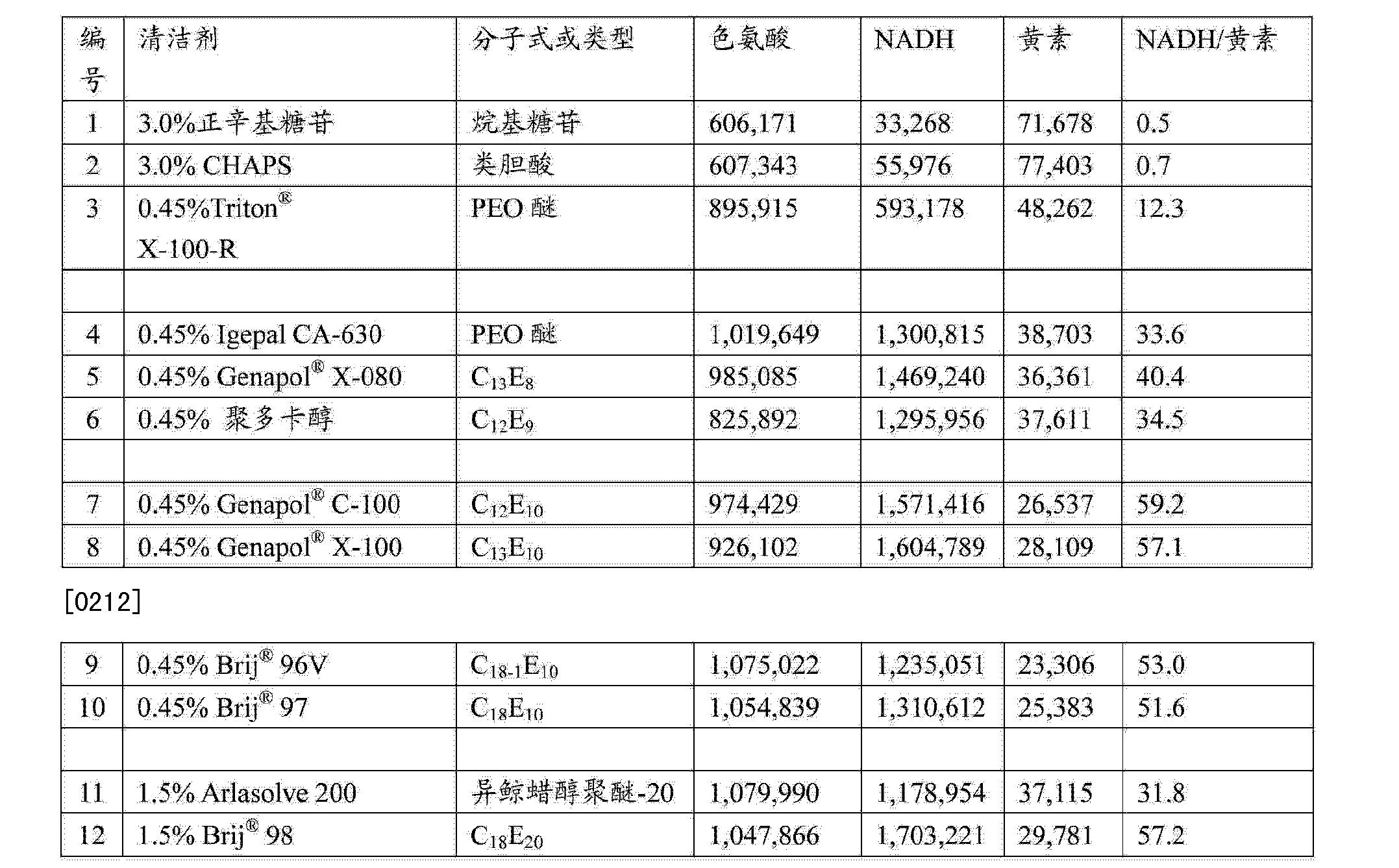Figure CN102272602BD00291
