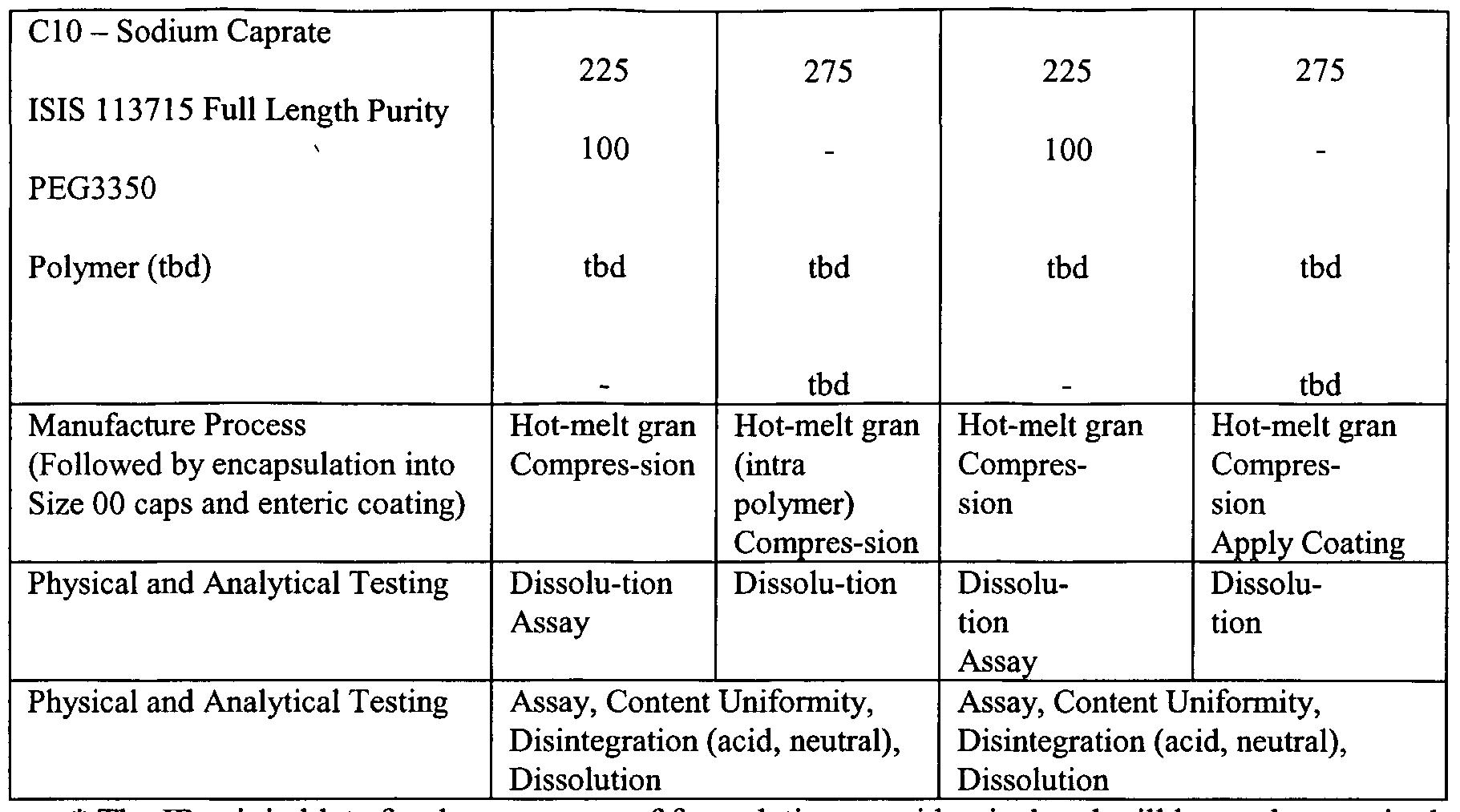 WO2006044531A2 - Antisense modulation of ptp1b expression