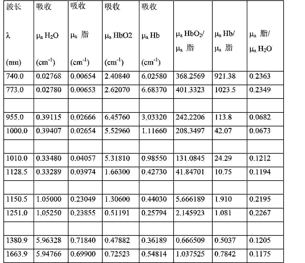 Figure CN102858233BD00141