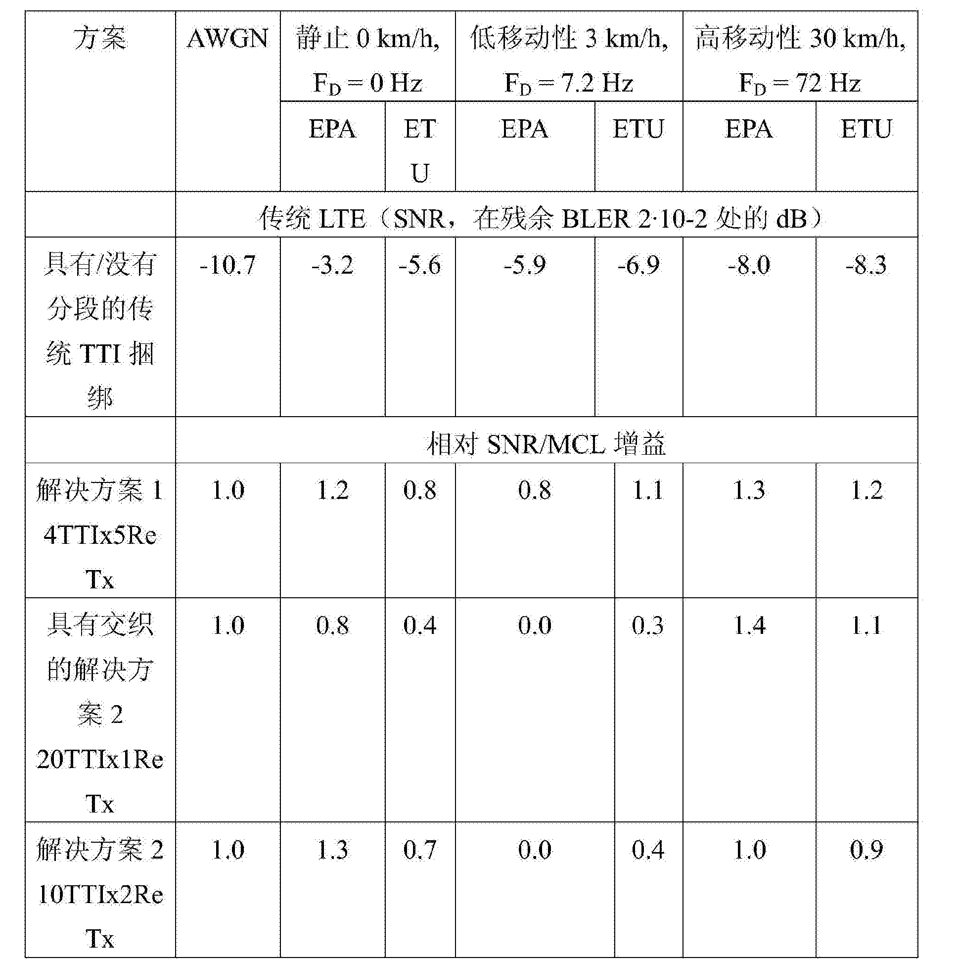 Figure CN104170294BD00141
