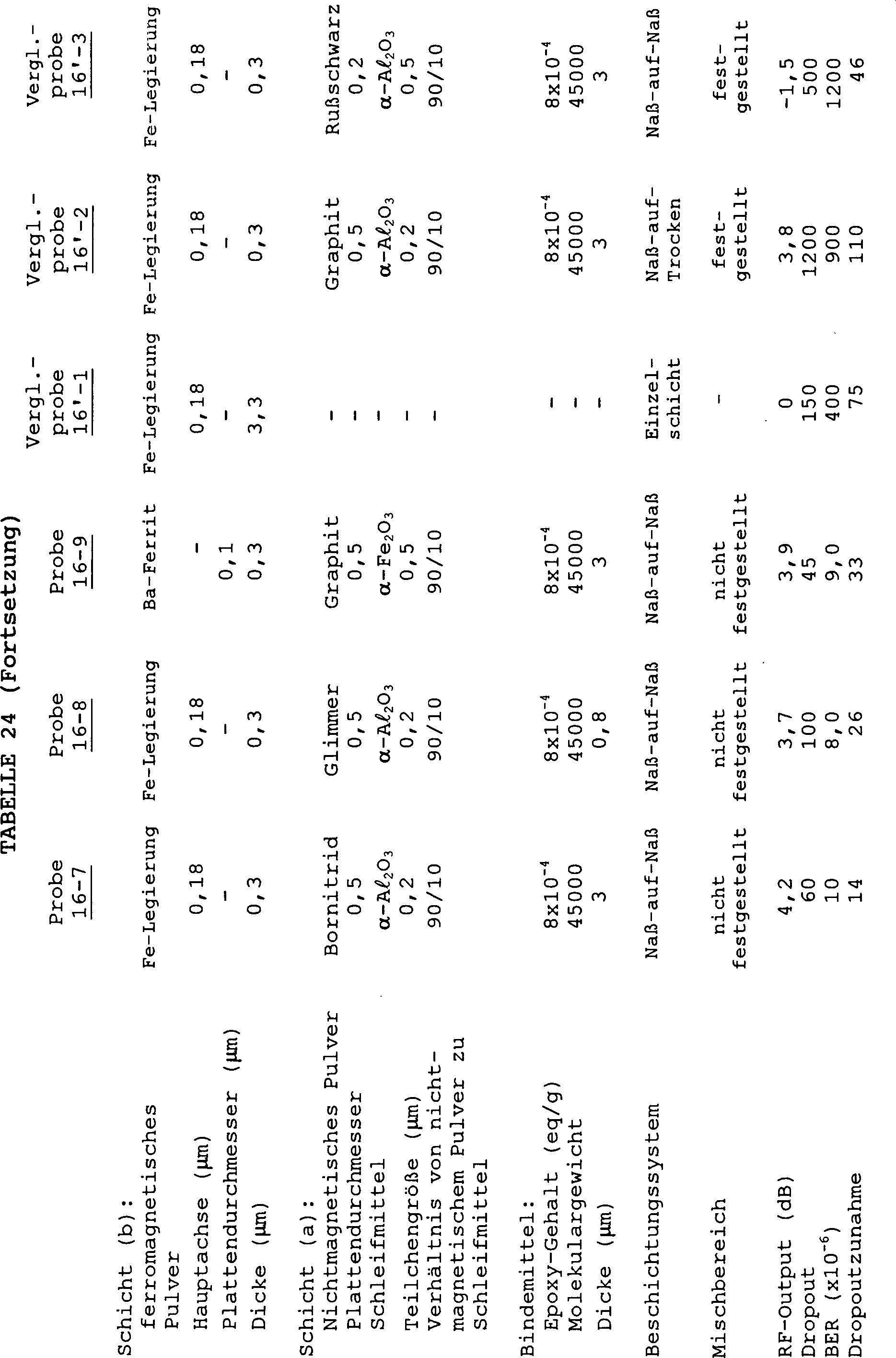 16de87285c1805 DE69213115T3 - Magnetic recording media - Google Patents