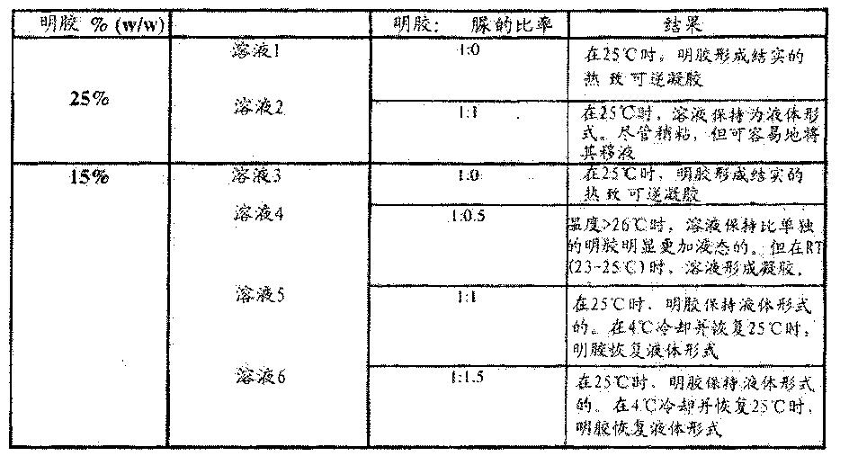 Figure CN102552967BD00522