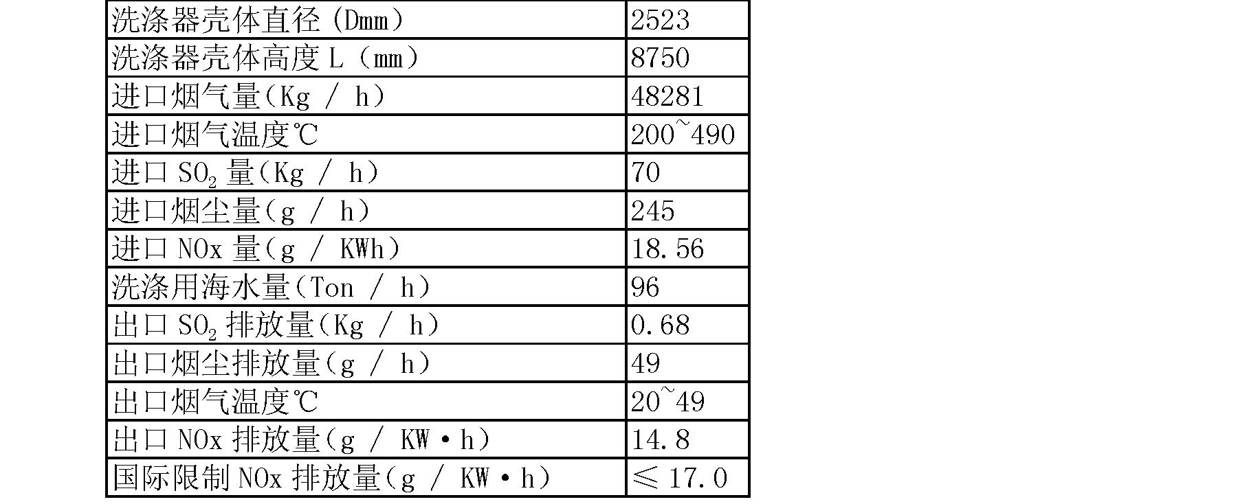 Figure CN102112207BD00111