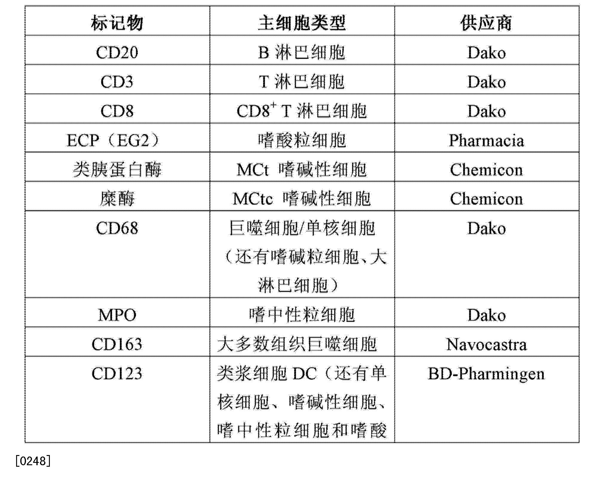 Figure CN103827919AD00261