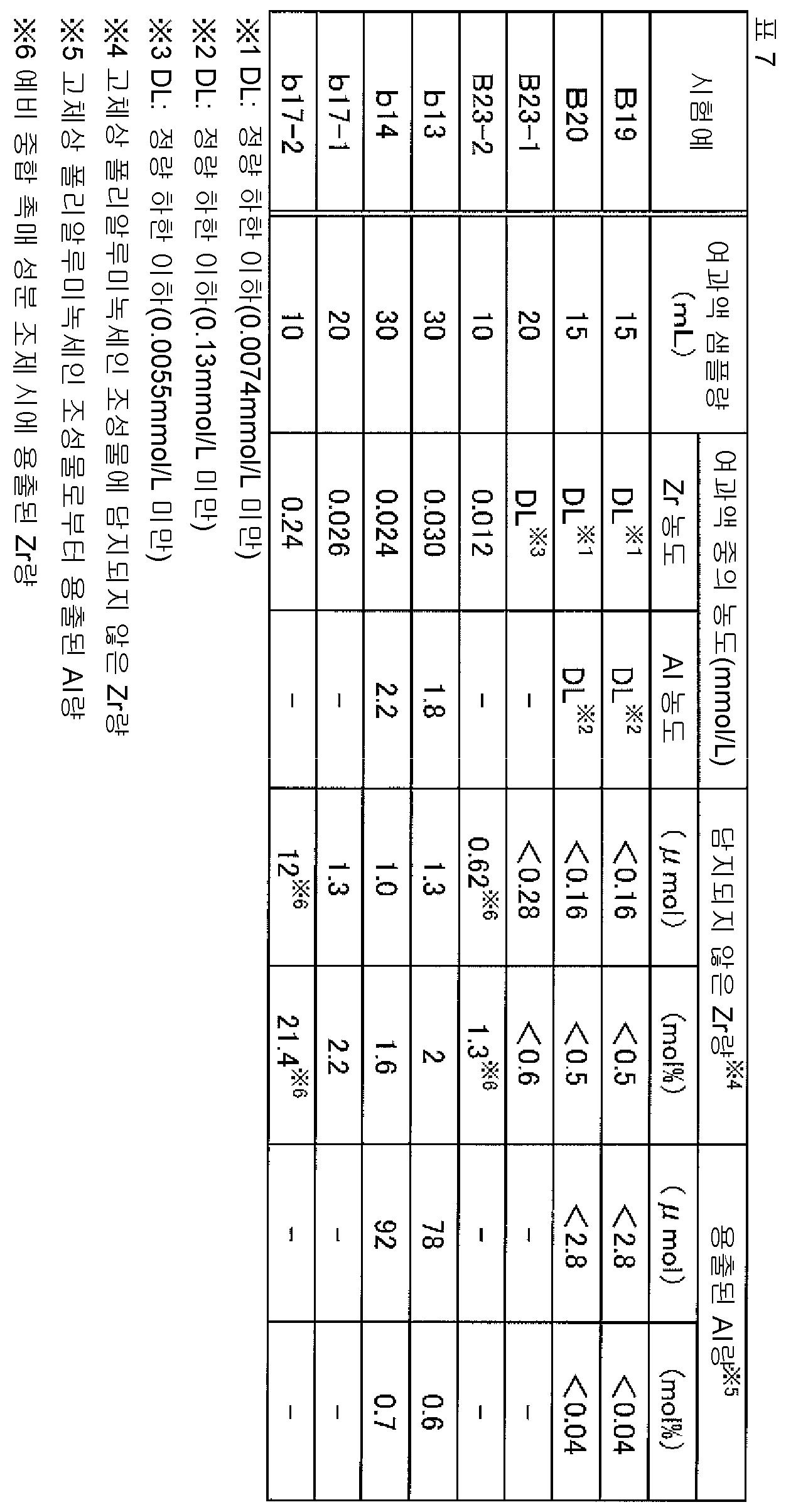 Figure 112015078612688-pct00054