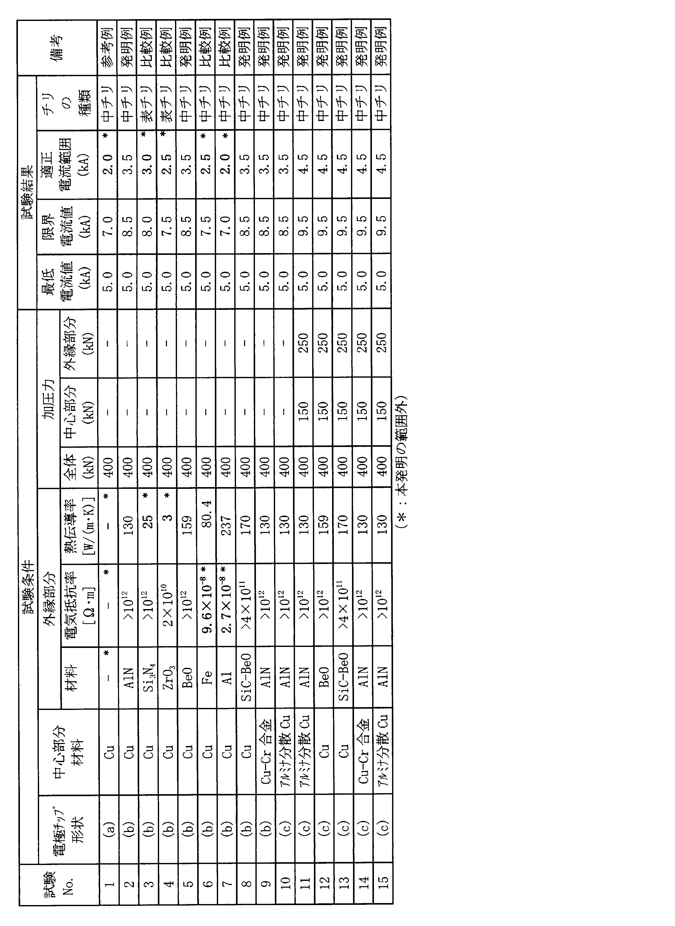 Wo2014010606a1 Spot Welding Electrode Chip Google Patents Lobe Diagram Figure Jpoxmldoc01 Appb T000001