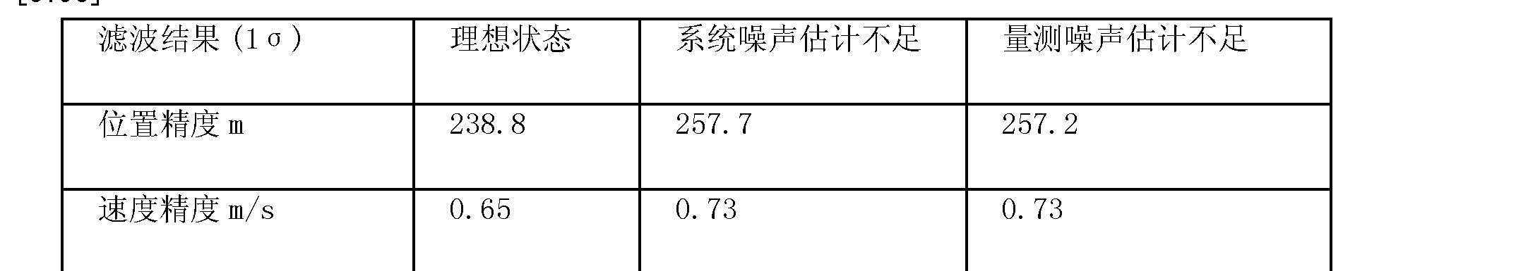 Figure CN101216319BD00161