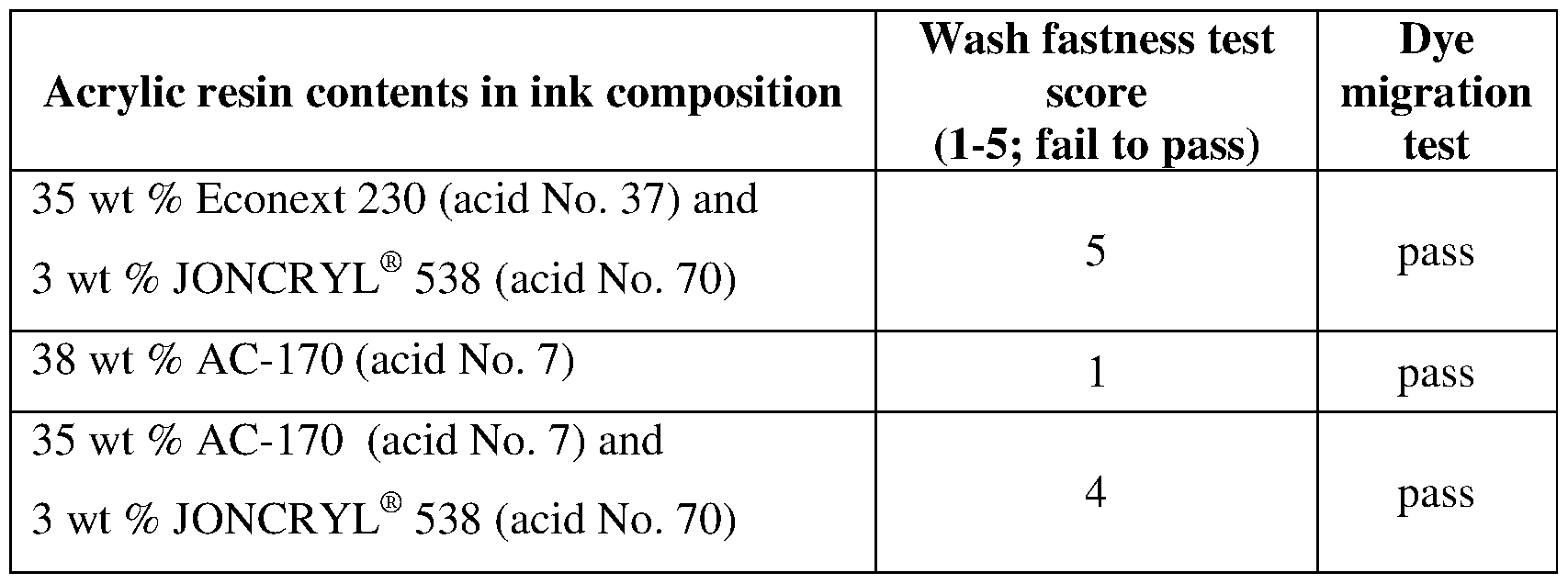 Wo2018138720a1 Inkjet Printing On Dyed Synthetic Fabrics Google Patents
