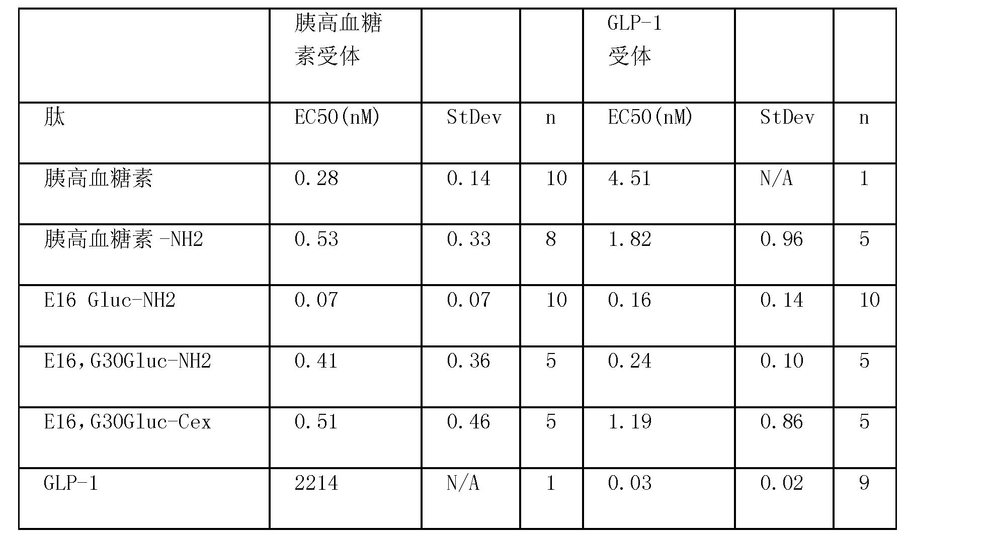 Figure CN101790538BD00423