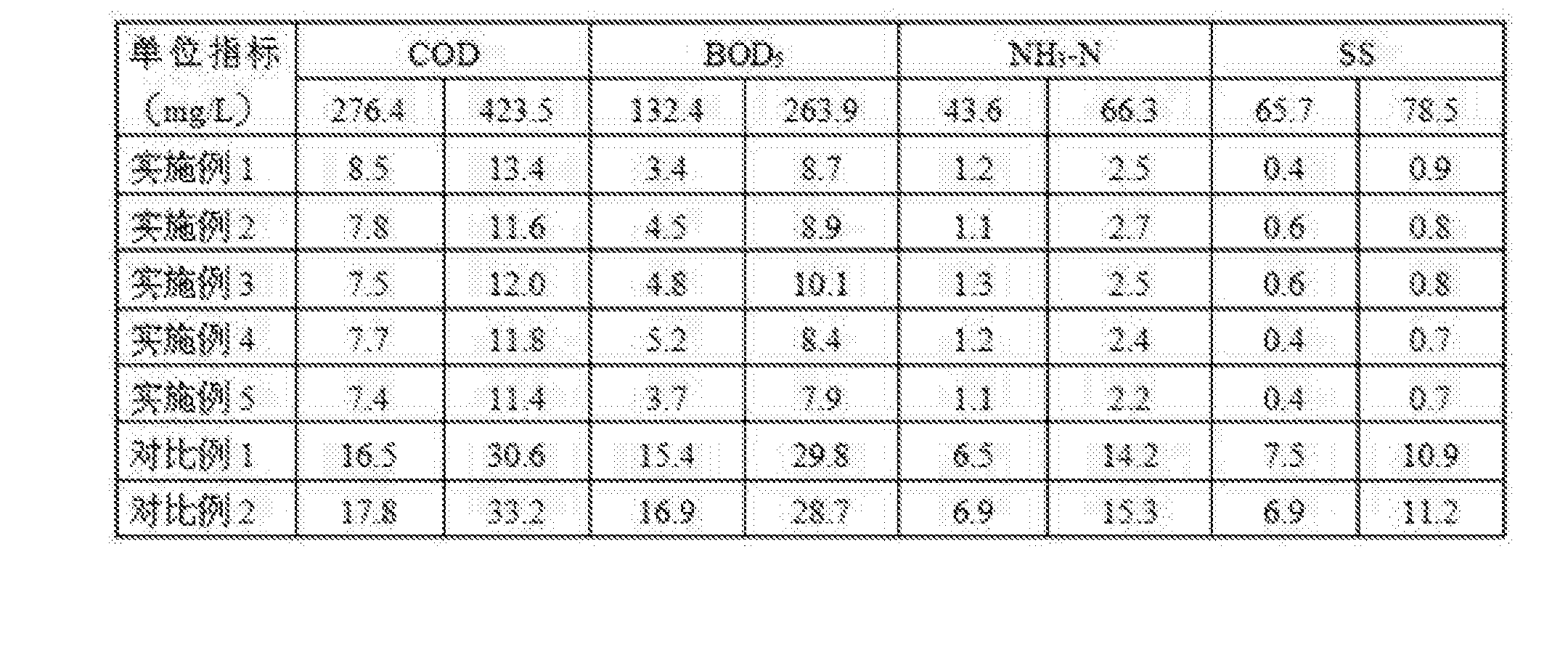 Figure CN108467131AD00071