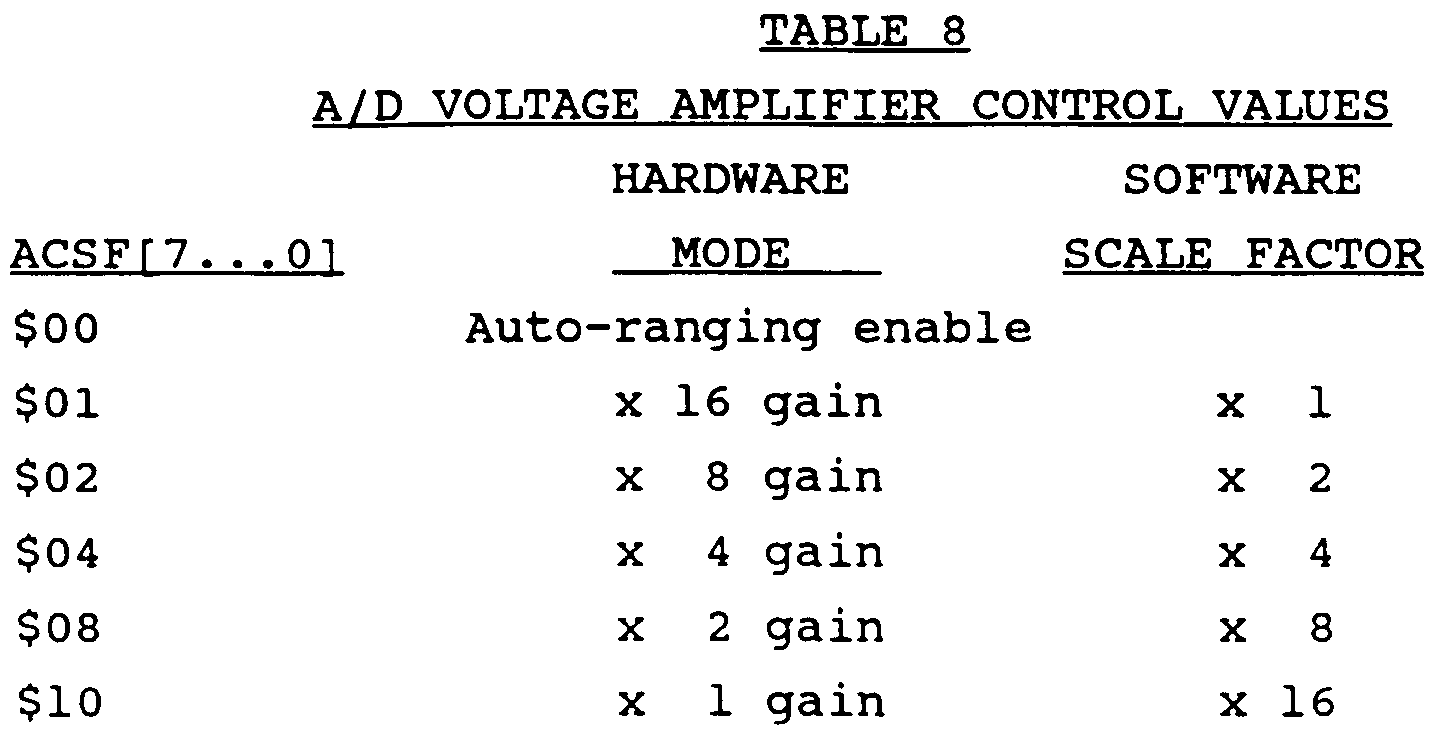Ep0493003a2 Voltage Regulator Power Supply And Calibrator Form The Divider That Scales Down Adapter Ac Google Patents