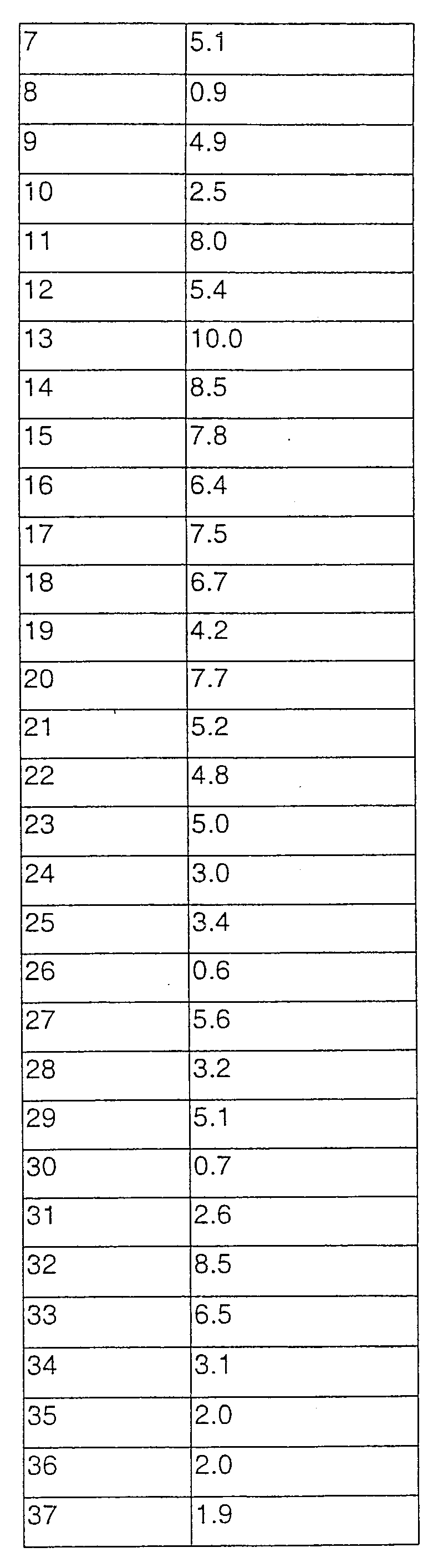 Figure 112003040364329-pct00113