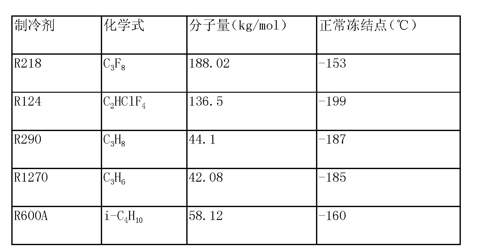 Figure CN103118613AD00101