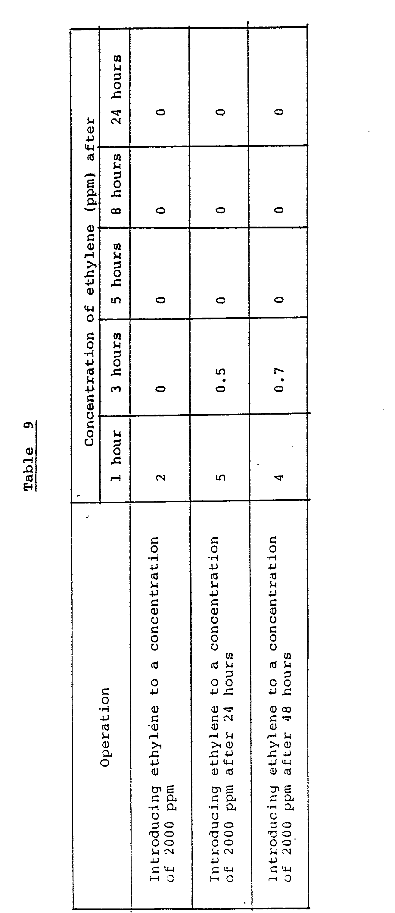 EP0261422A2 - Method for adsorbing and decomposing ethylene
