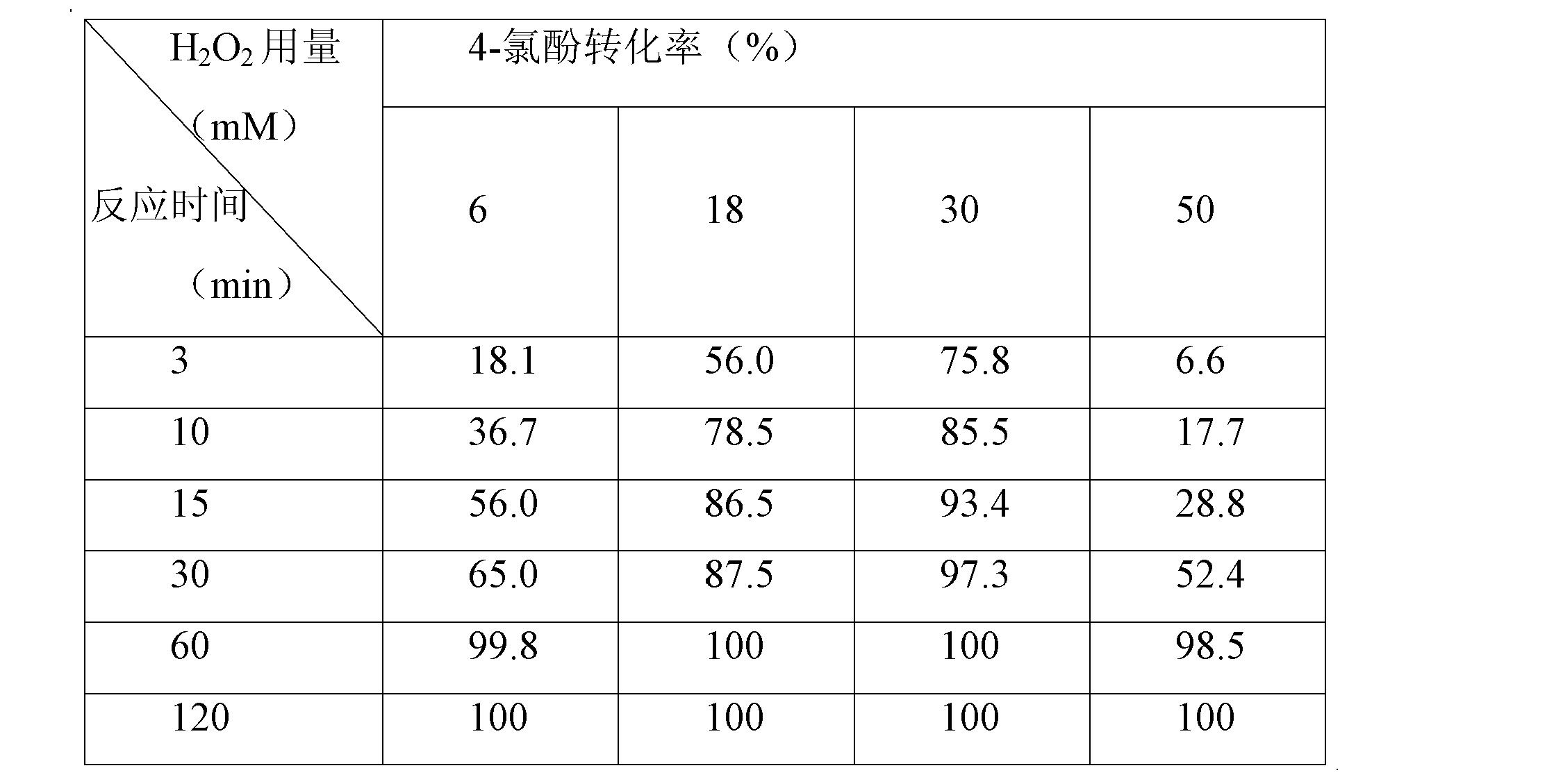 Figure CN102327773BD00091