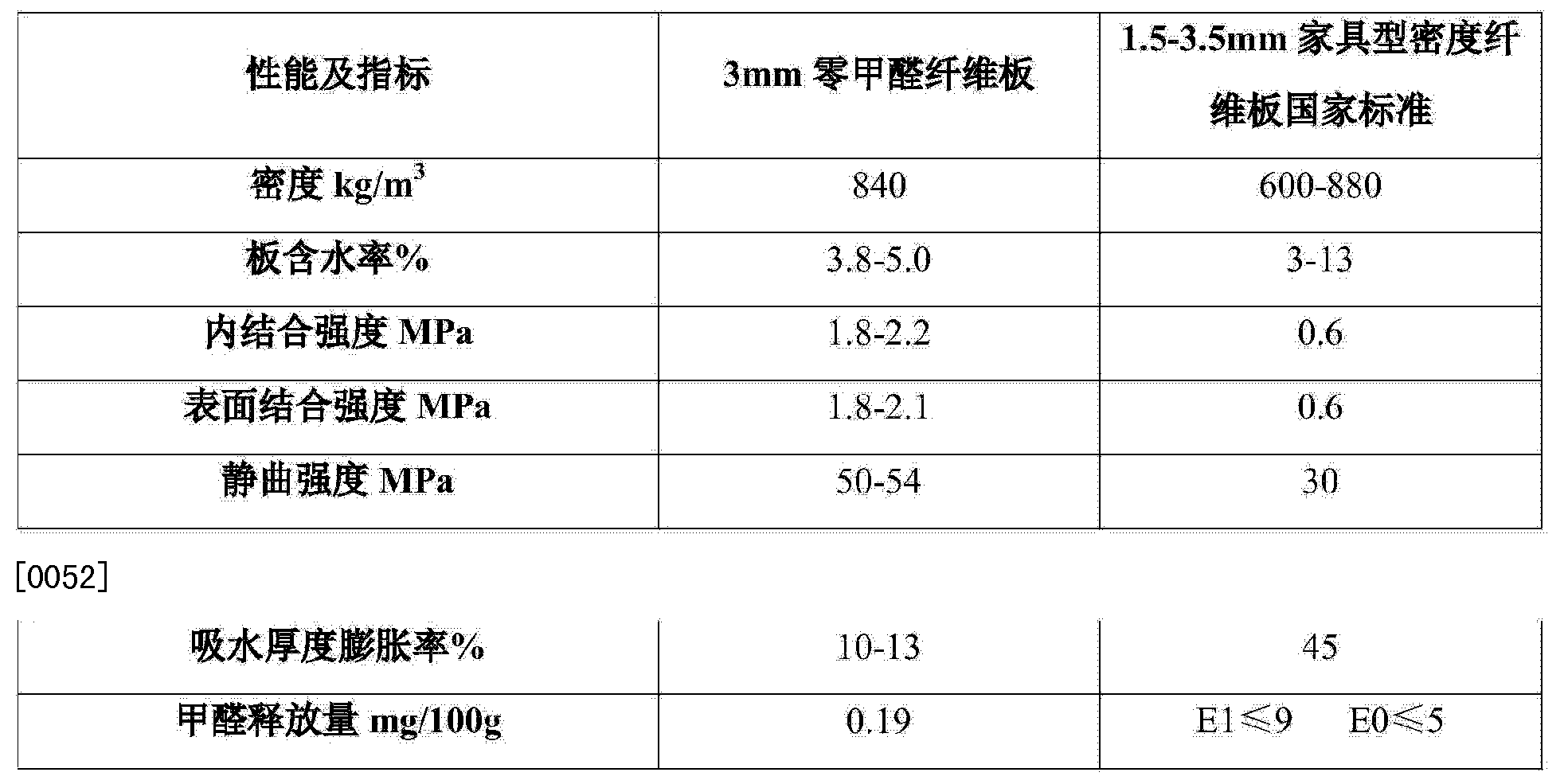 CN104290169A - Manufacturing technique of formaldehyde-free