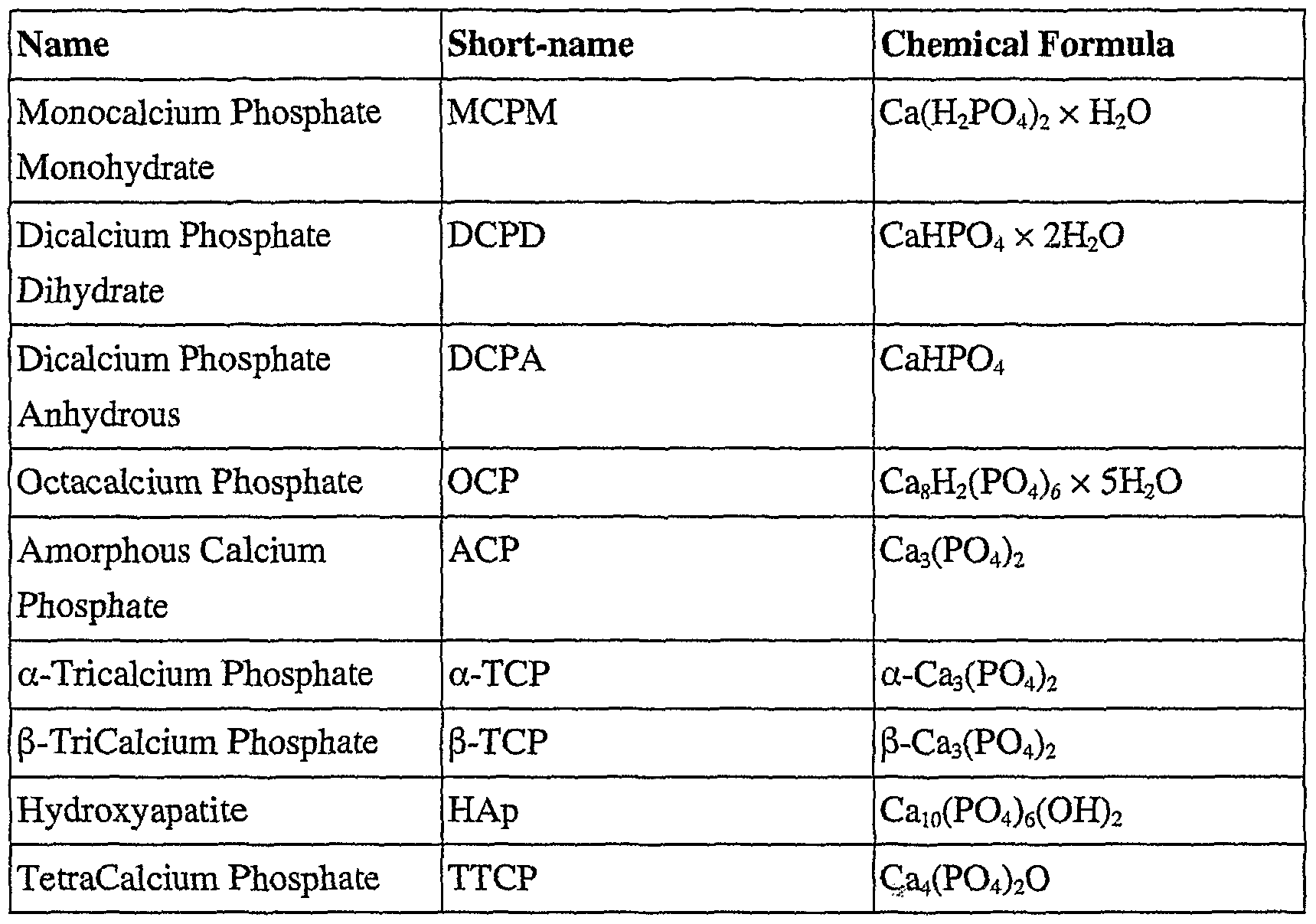 Wo2008007992a2 Production Method For Calcium Phosphate Nano