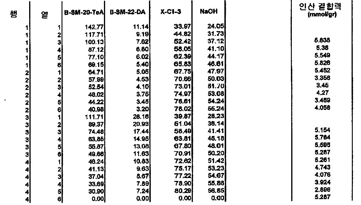 Figure 112006039282442-pct00041