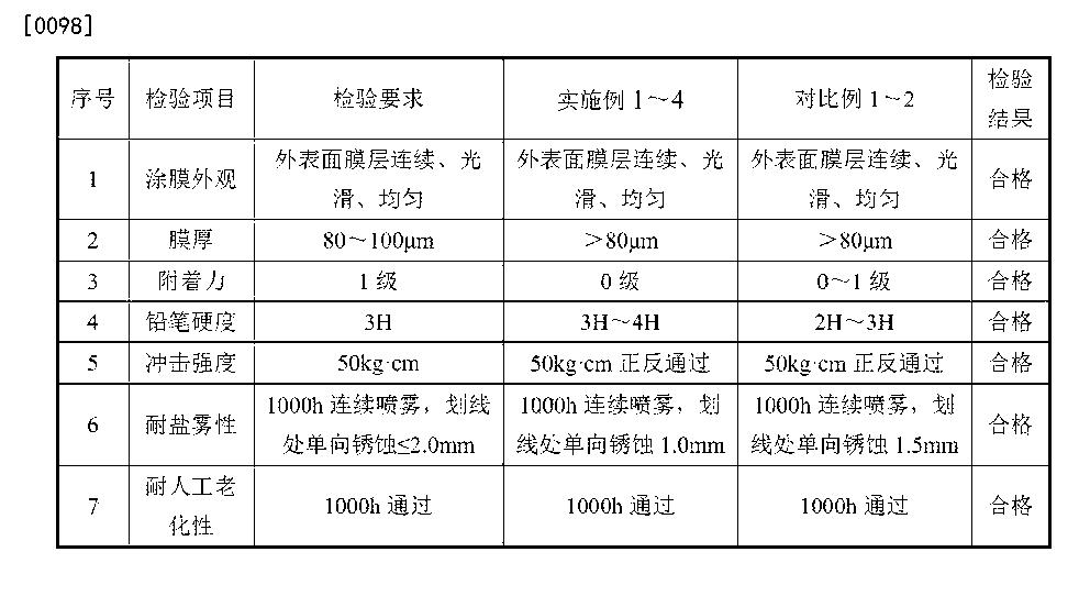 Figure CN104324864BD00092