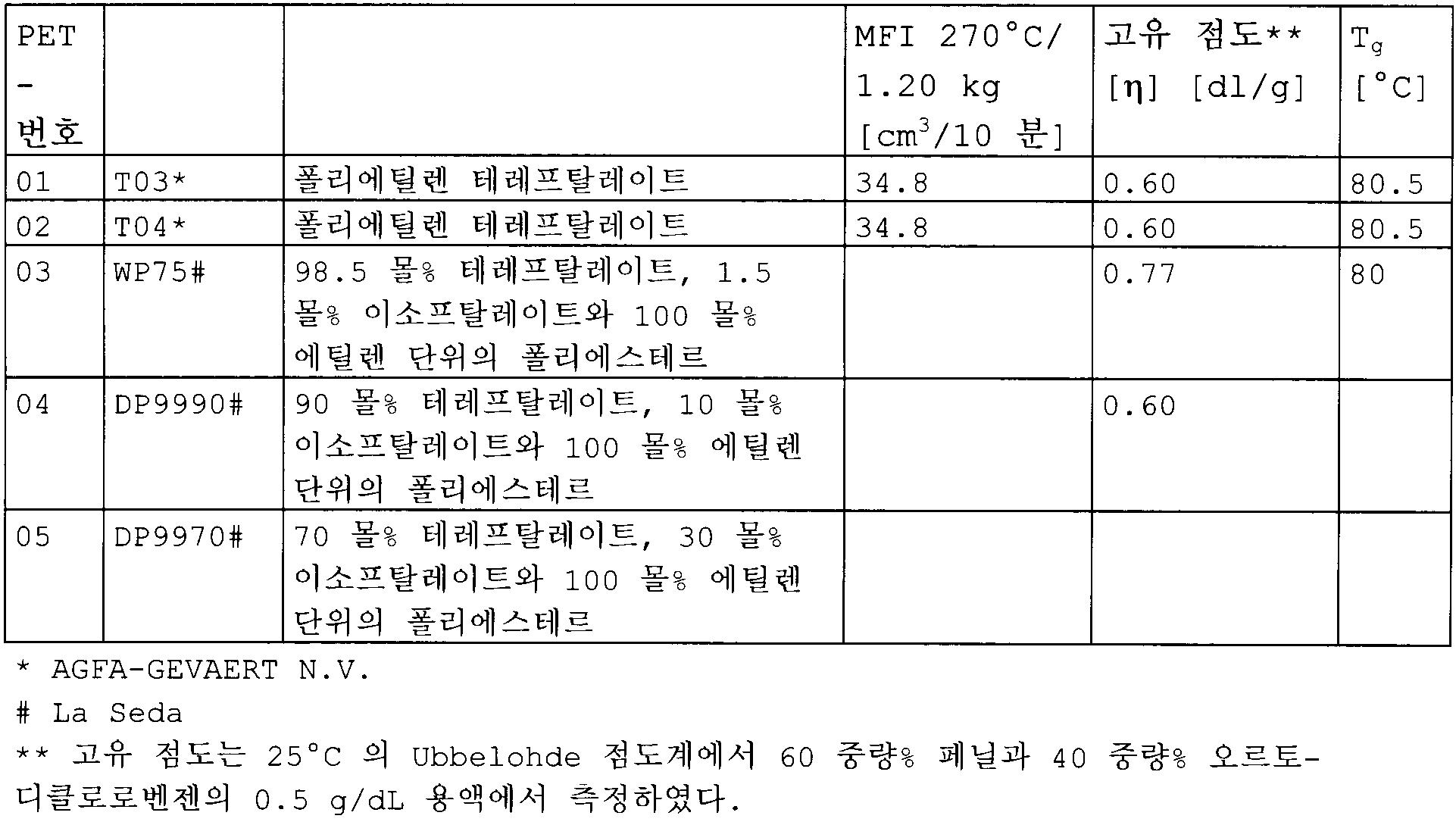 Figure 112009065455738-pct00009