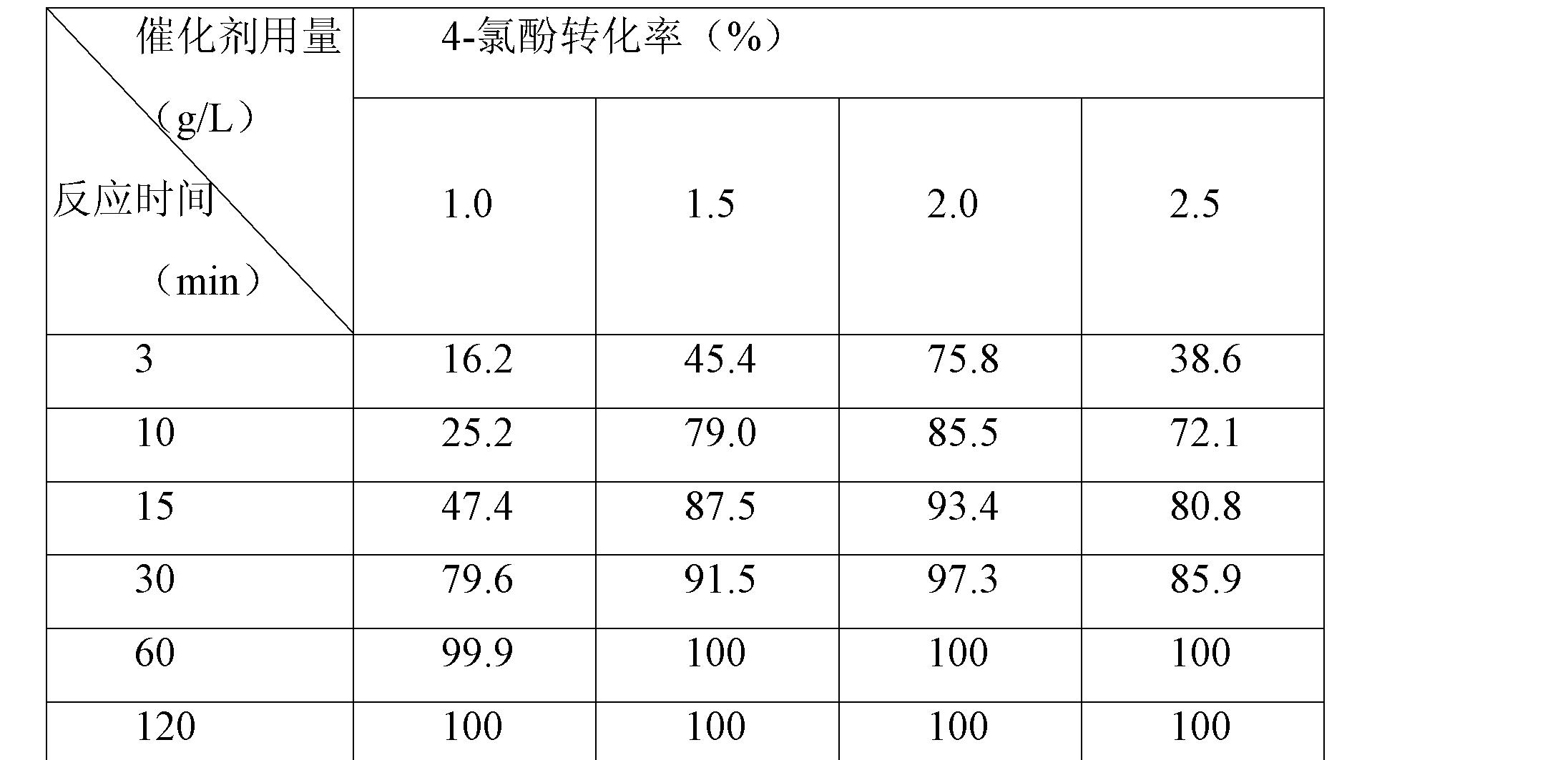 Figure CN102327773BD00101