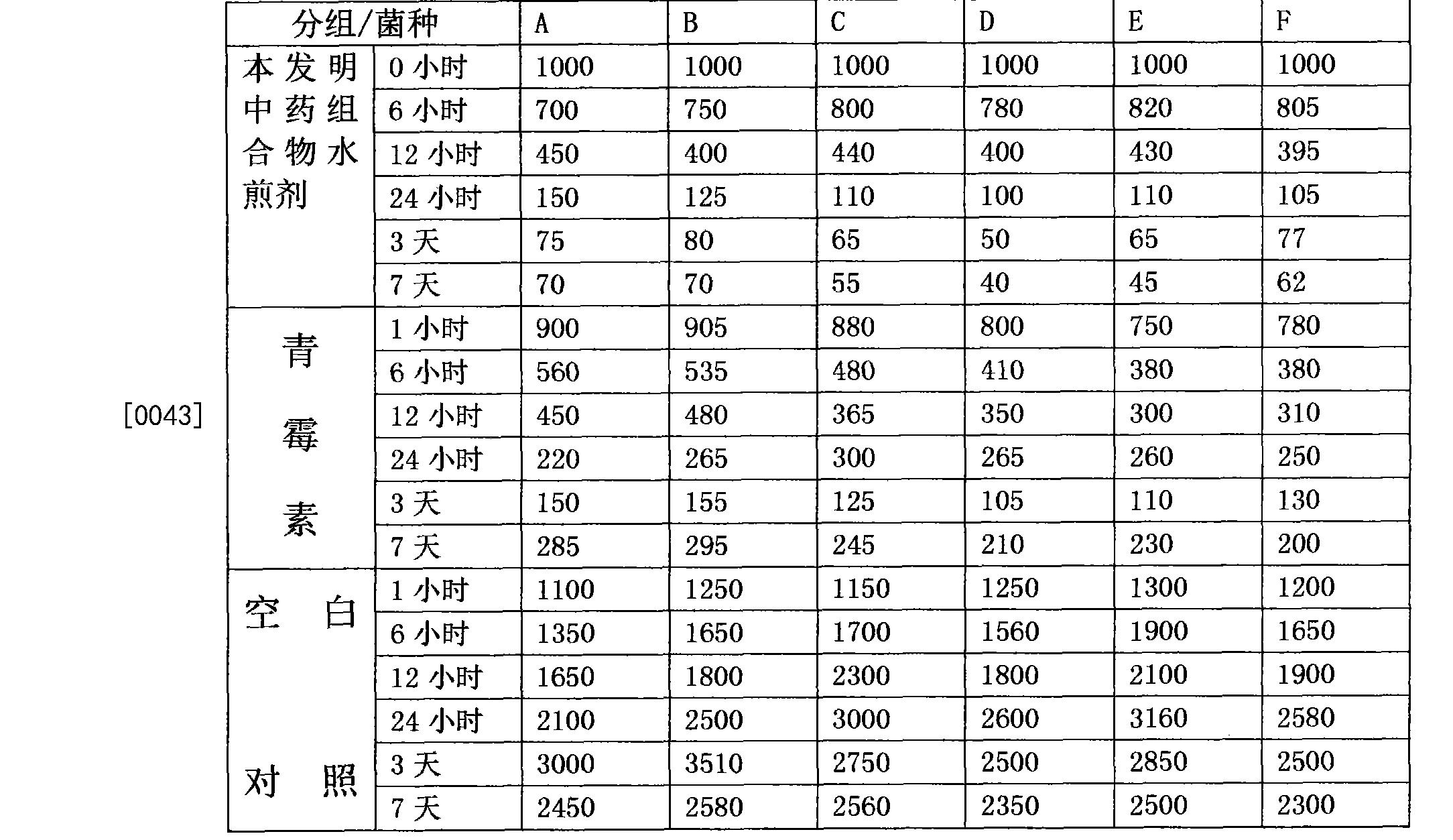Figure CN103446564BD00061